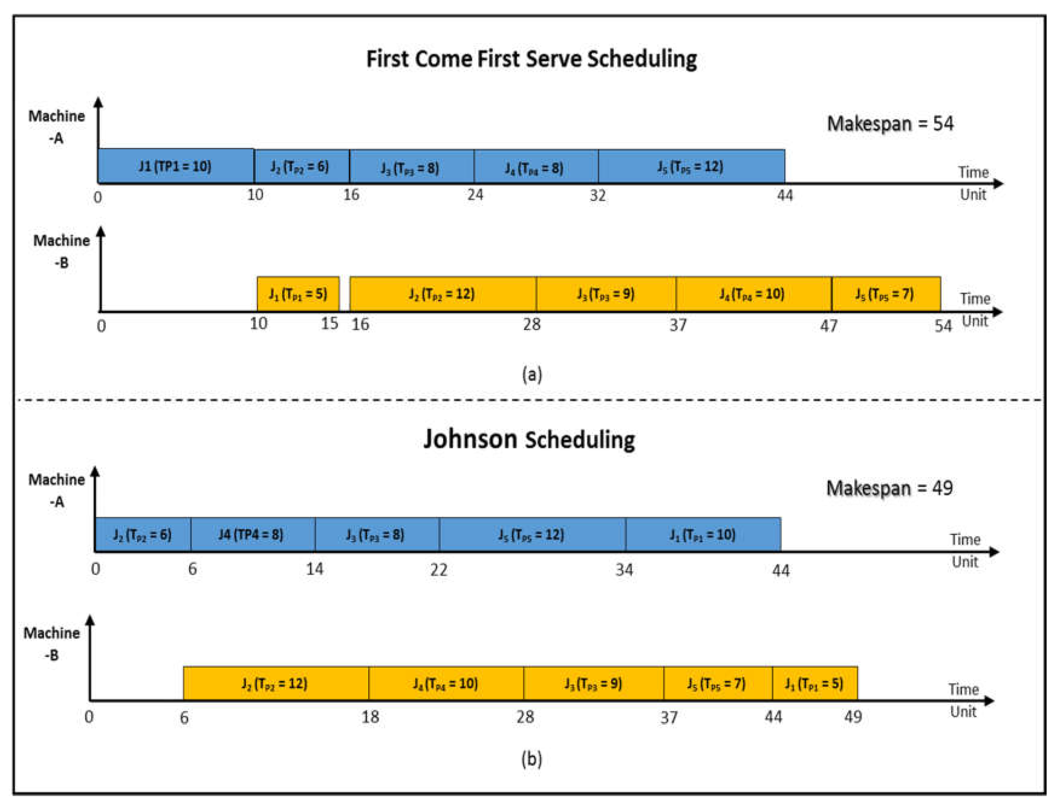flow shop scheduling problem Flexible flow-shop scheduling problems with more than two machine centers the first one extends sriskandarajah and sethi's method by combining both the lpt .