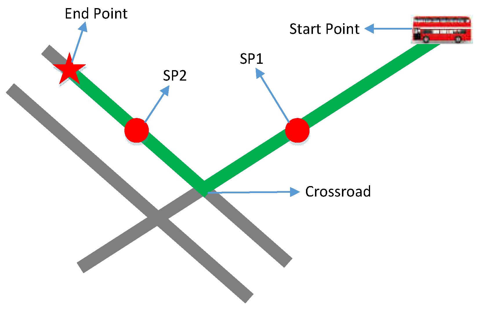 Future Internet Free Full Text Local Path Planning Of Driverless Jump Start Car Diagram No