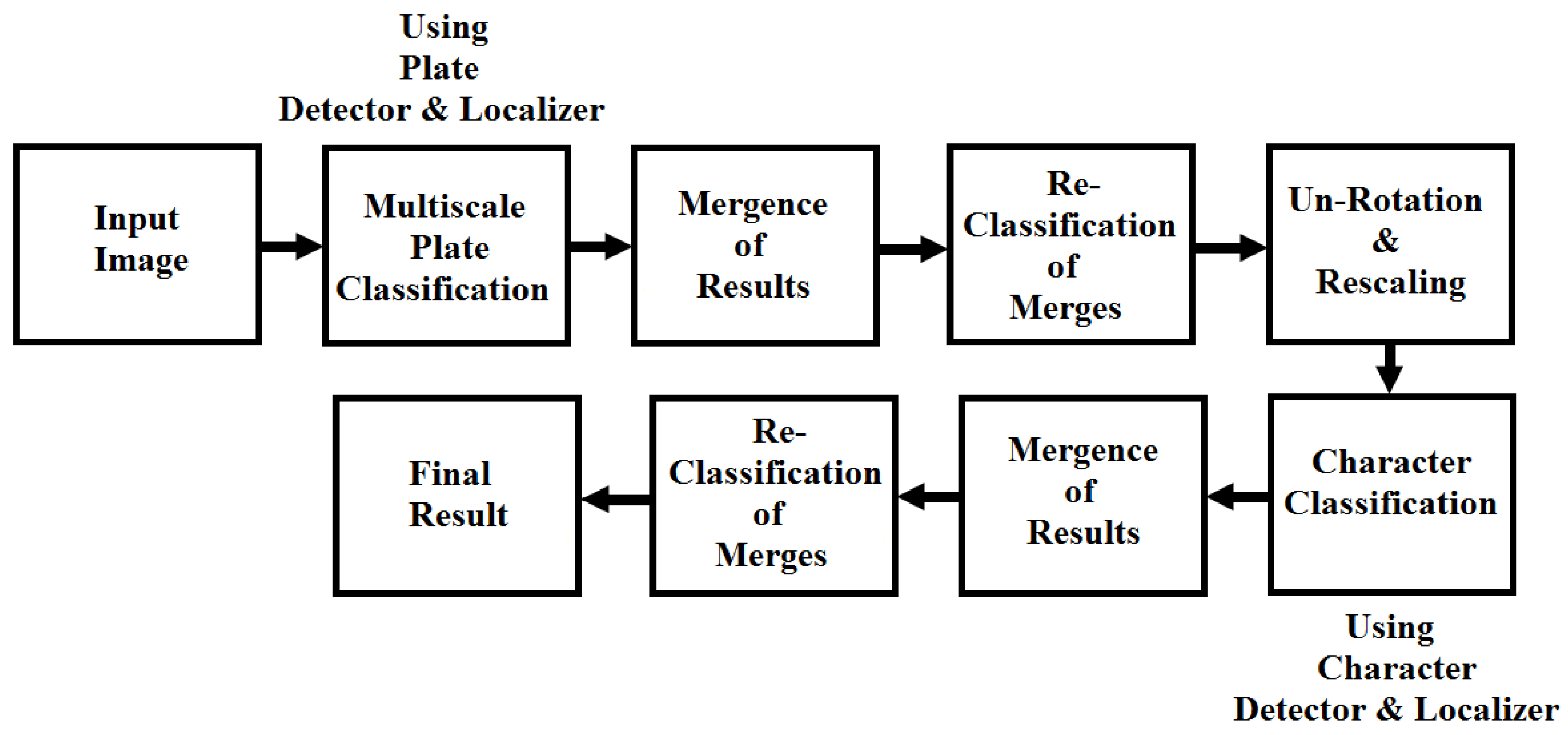 optimal classifier based radio wireless detection Multimedia wireless s sharma and aditya k jagannatham,optimal classifier based spectrum sensing in cognitive radio wireless systems,proceedings of the.