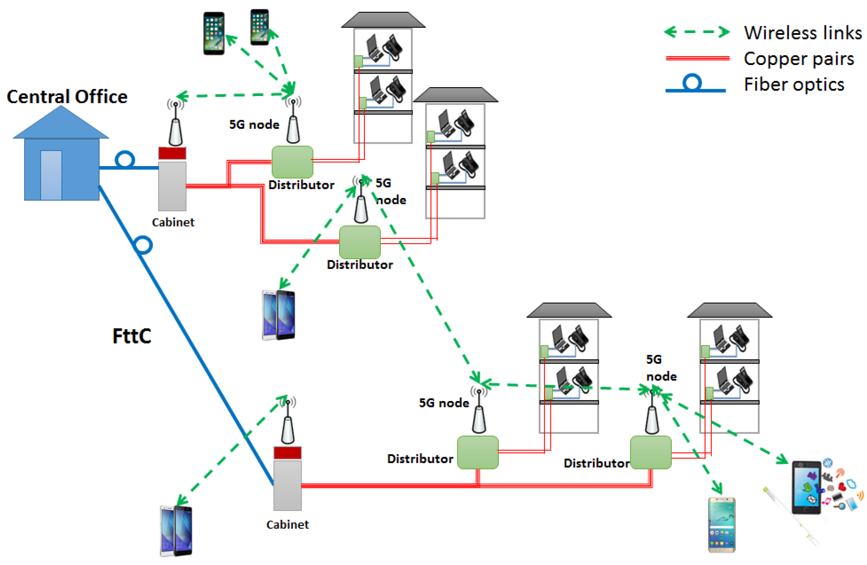 Future internet free full text fttc based fronthaul for 5g network architecture