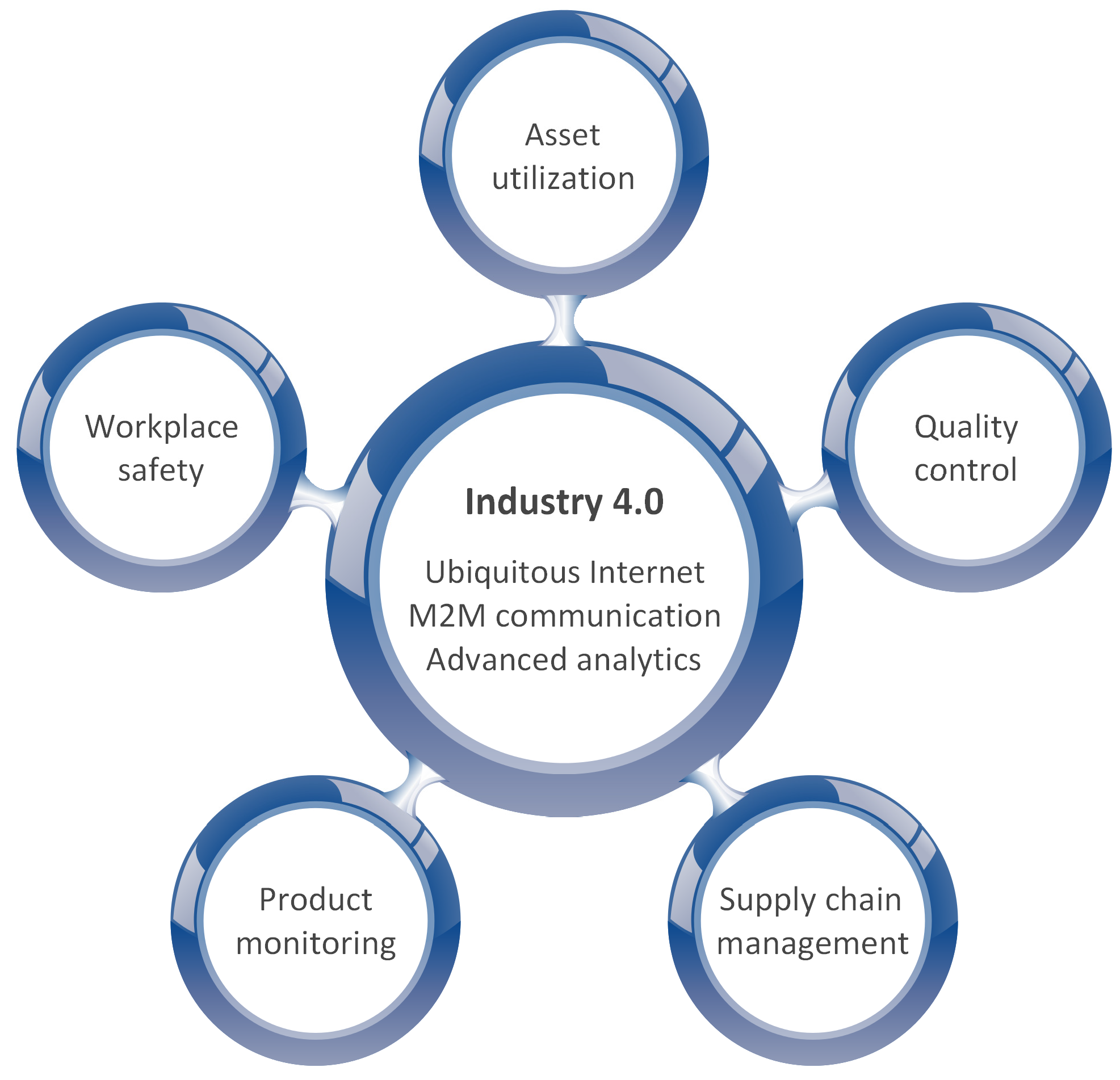 industrial processes Tetra tech provides full lifecycle services for mineral processing, industrial  processes, and chemical facilities across australia and oceania.