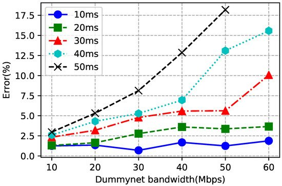 Future Internet | Free Full-Text | Network Measurement and