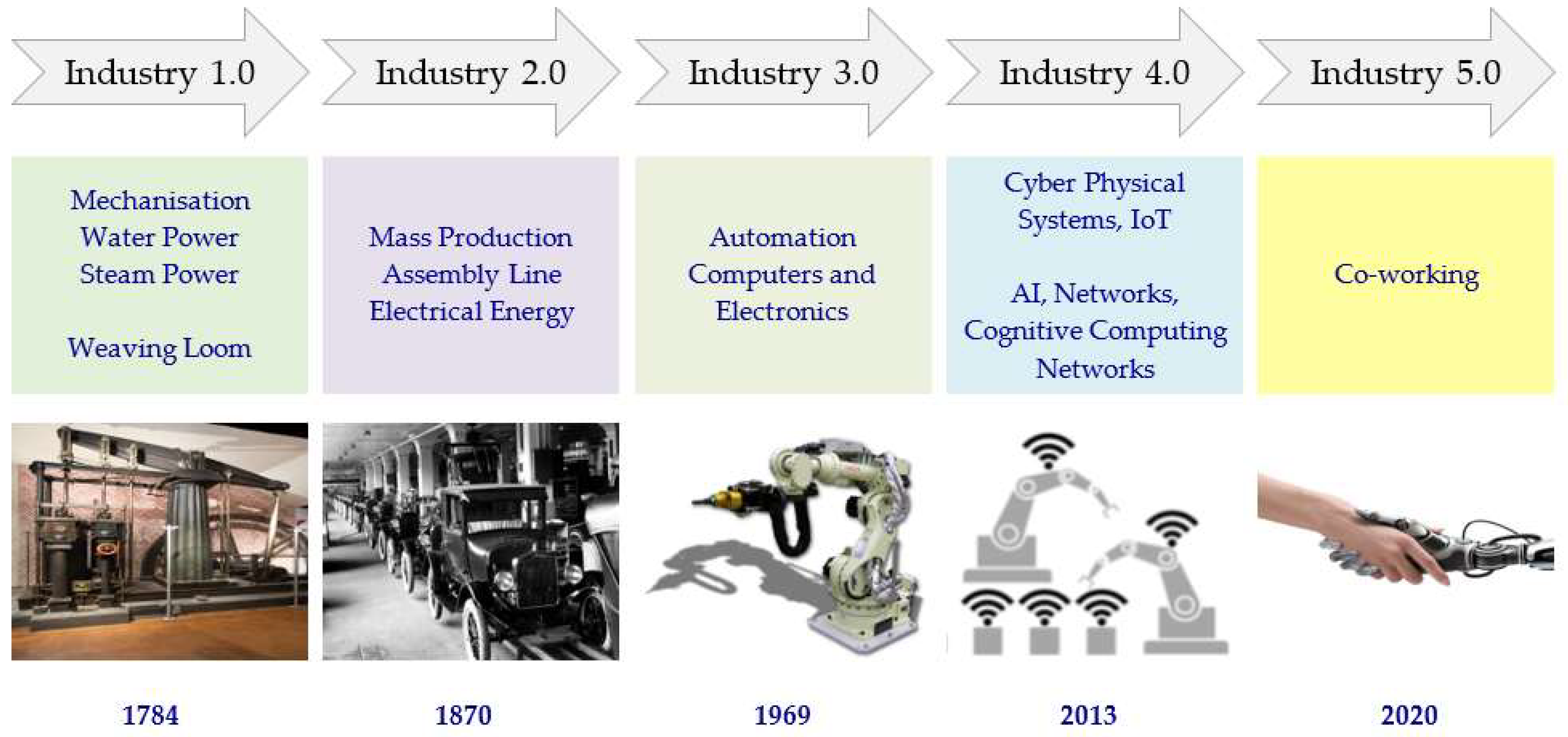 Future Internet | Free Full-Text | Internet of Nano-Things