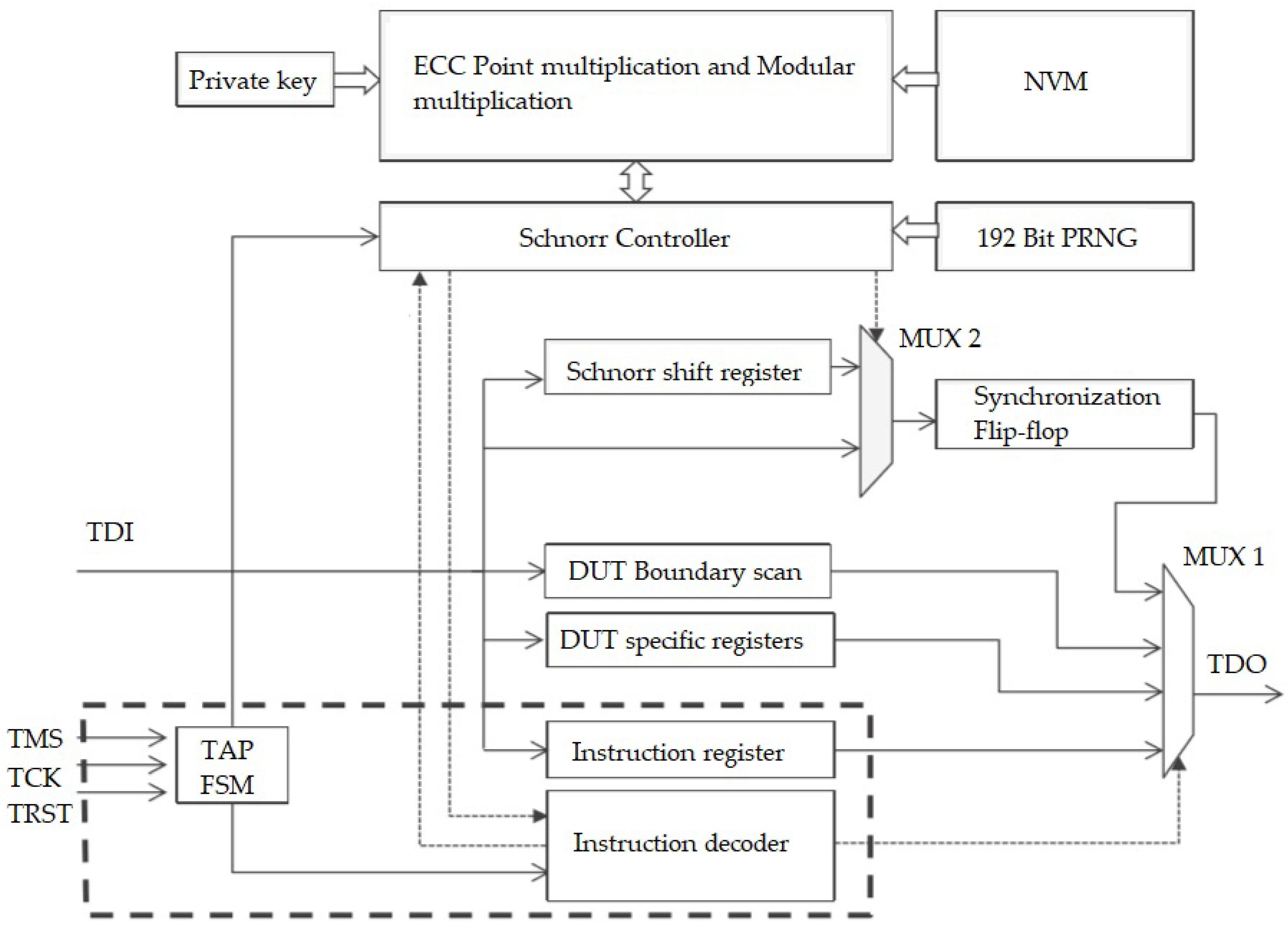 Future Internet | Free Full-Text | Exploiting JTAG and Its