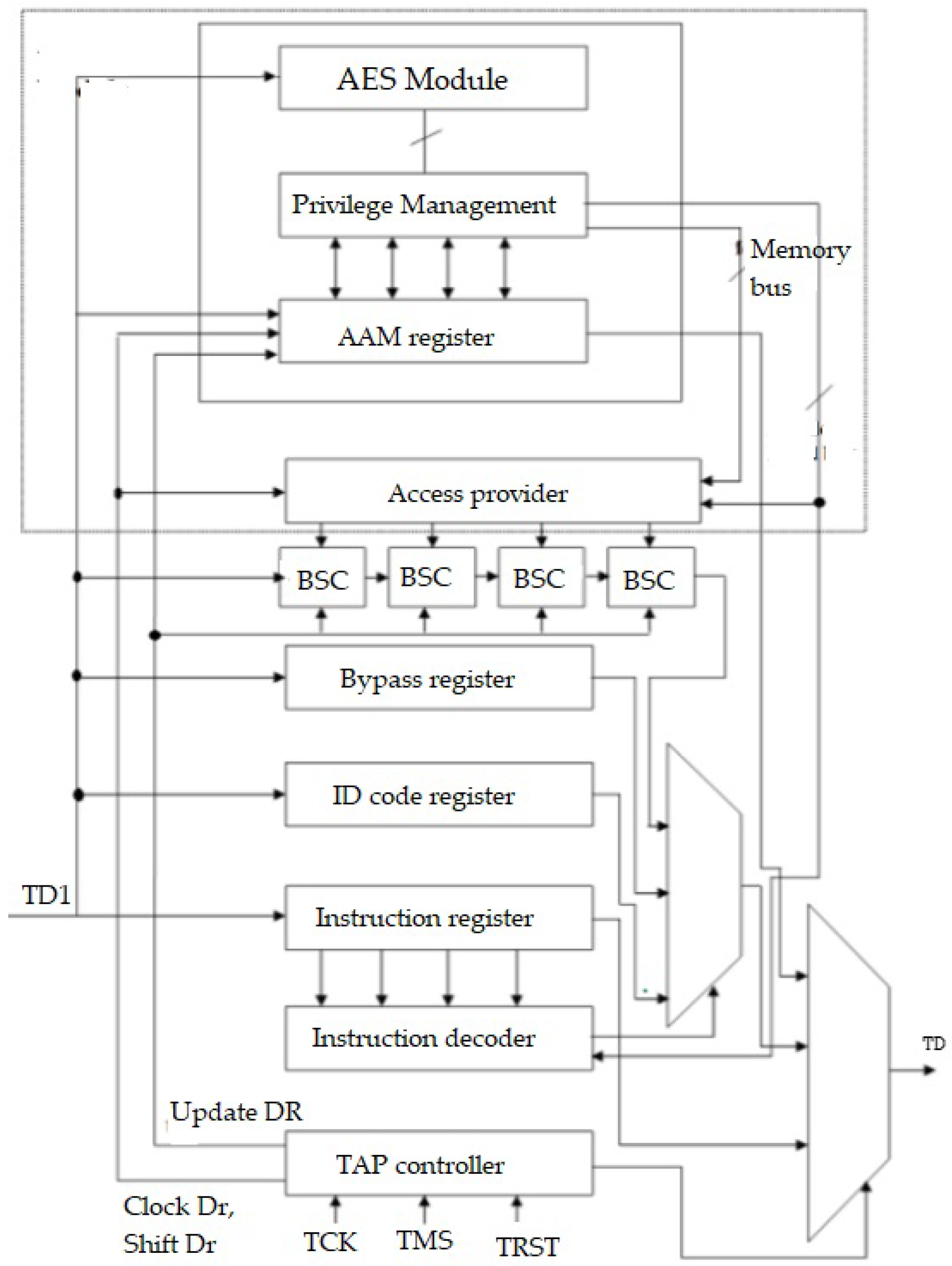 Future Internet   Free Full-Text   Exploiting JTAG and Its