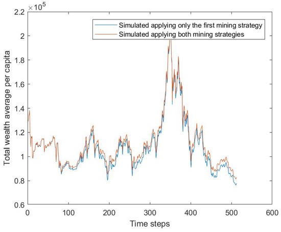 Future Internet | Free Full-Text | An Agent Based Model to Analyze