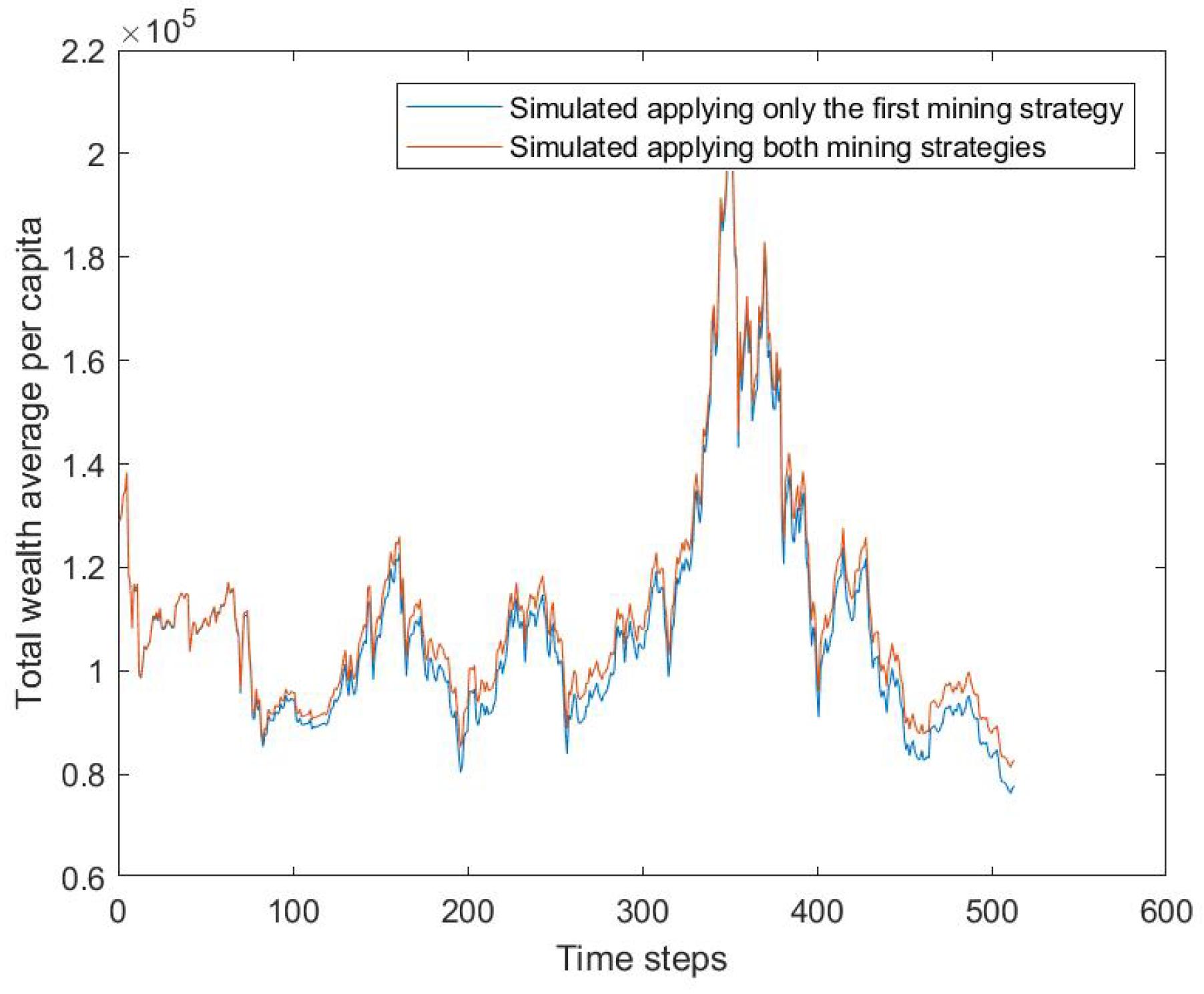 in bitcoin-programm investieren binär lernen
