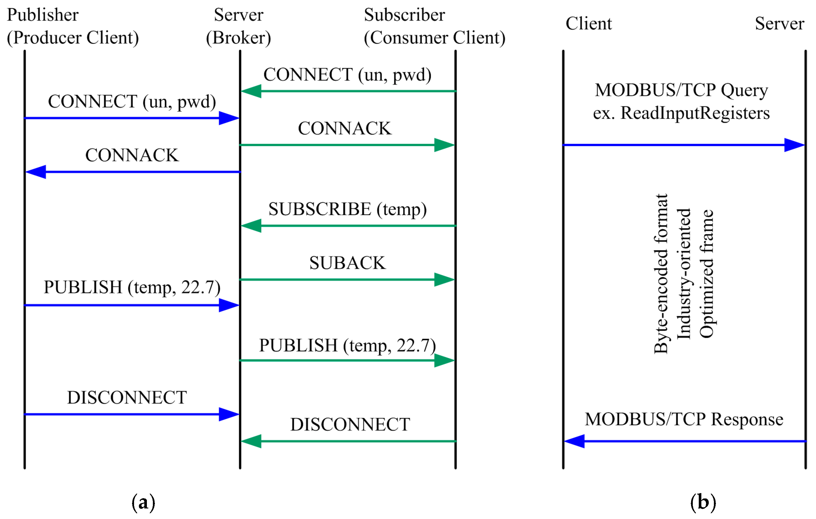 Java Modbus Tcp Server Example