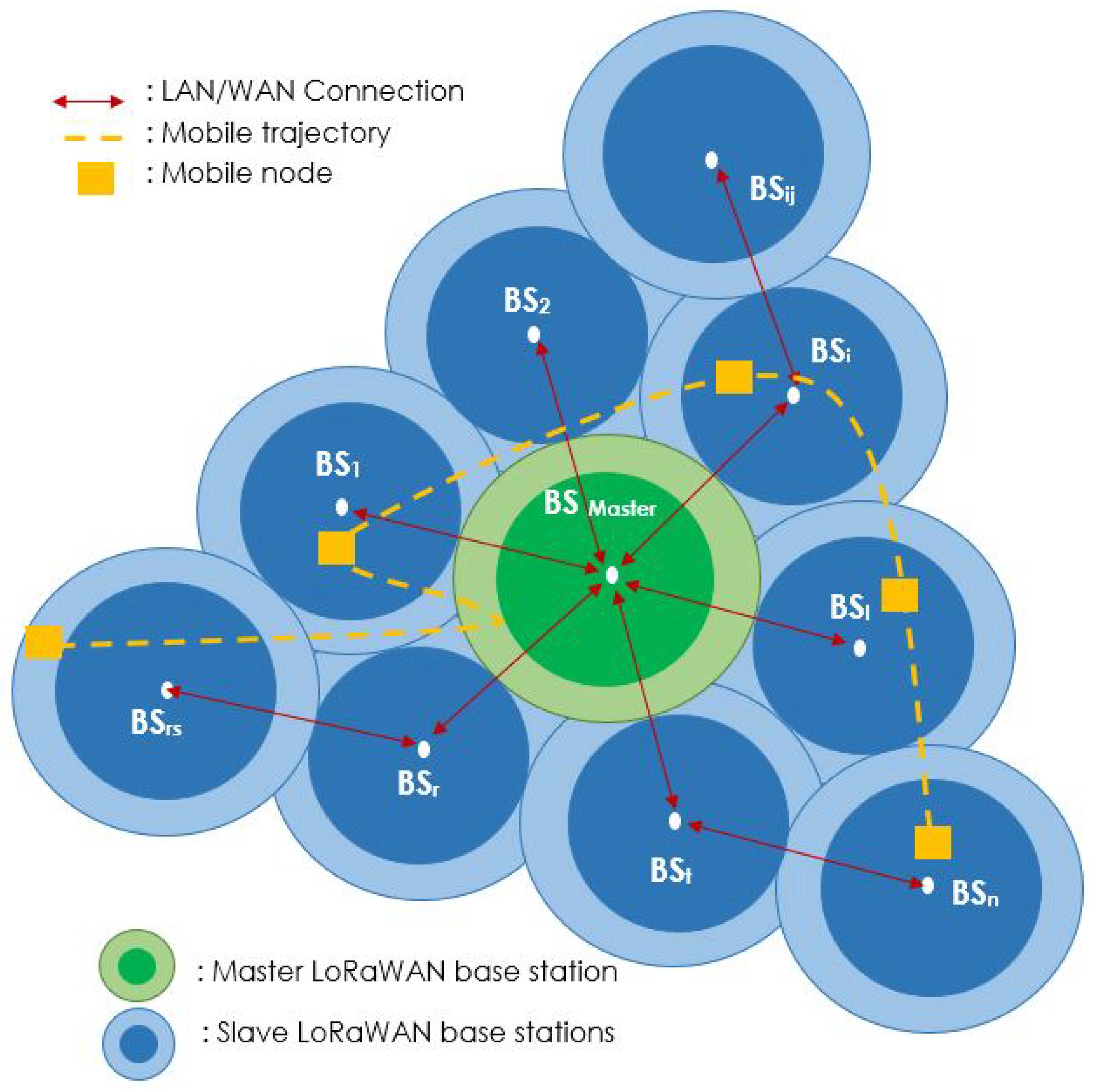 Future Internet   Free Full-Text   A Smart Cities LoRaWAN