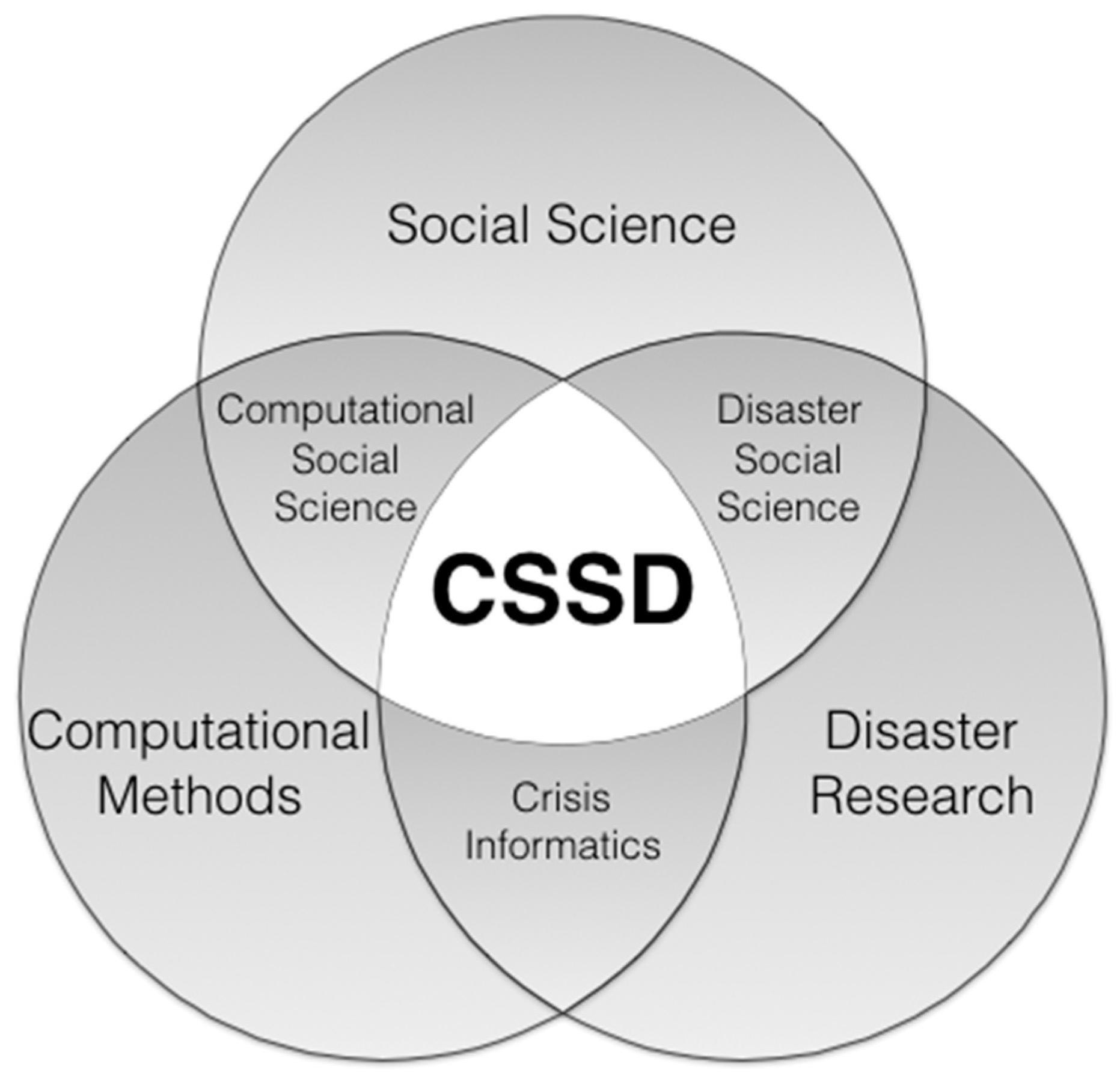Future Internet | Free Full-Text | Computational Social