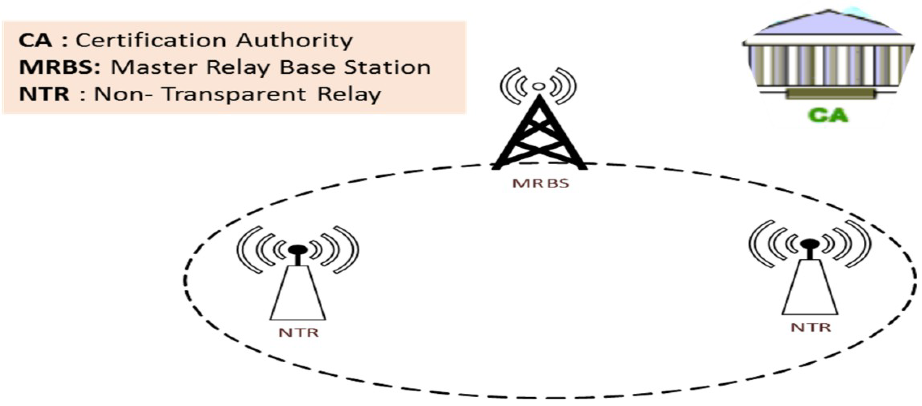Signal Amplification Relay Attack