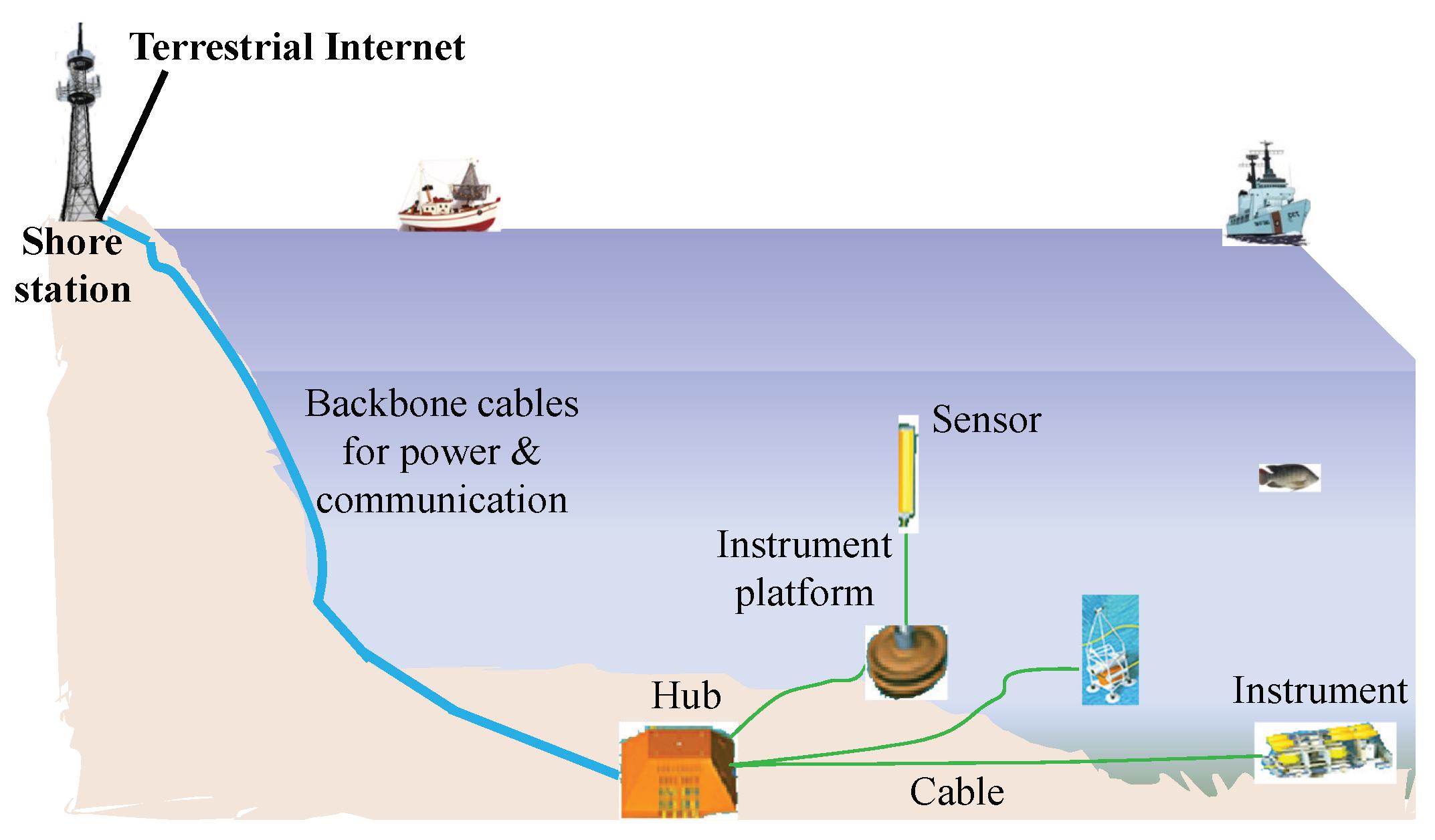 Future Internet | Free Full-Text | Marine Internet for