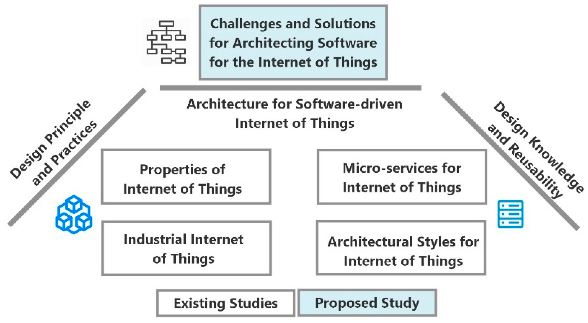 Future Internet Free Full Text Architecting Software For The Internet Of Thing Based Systems Html