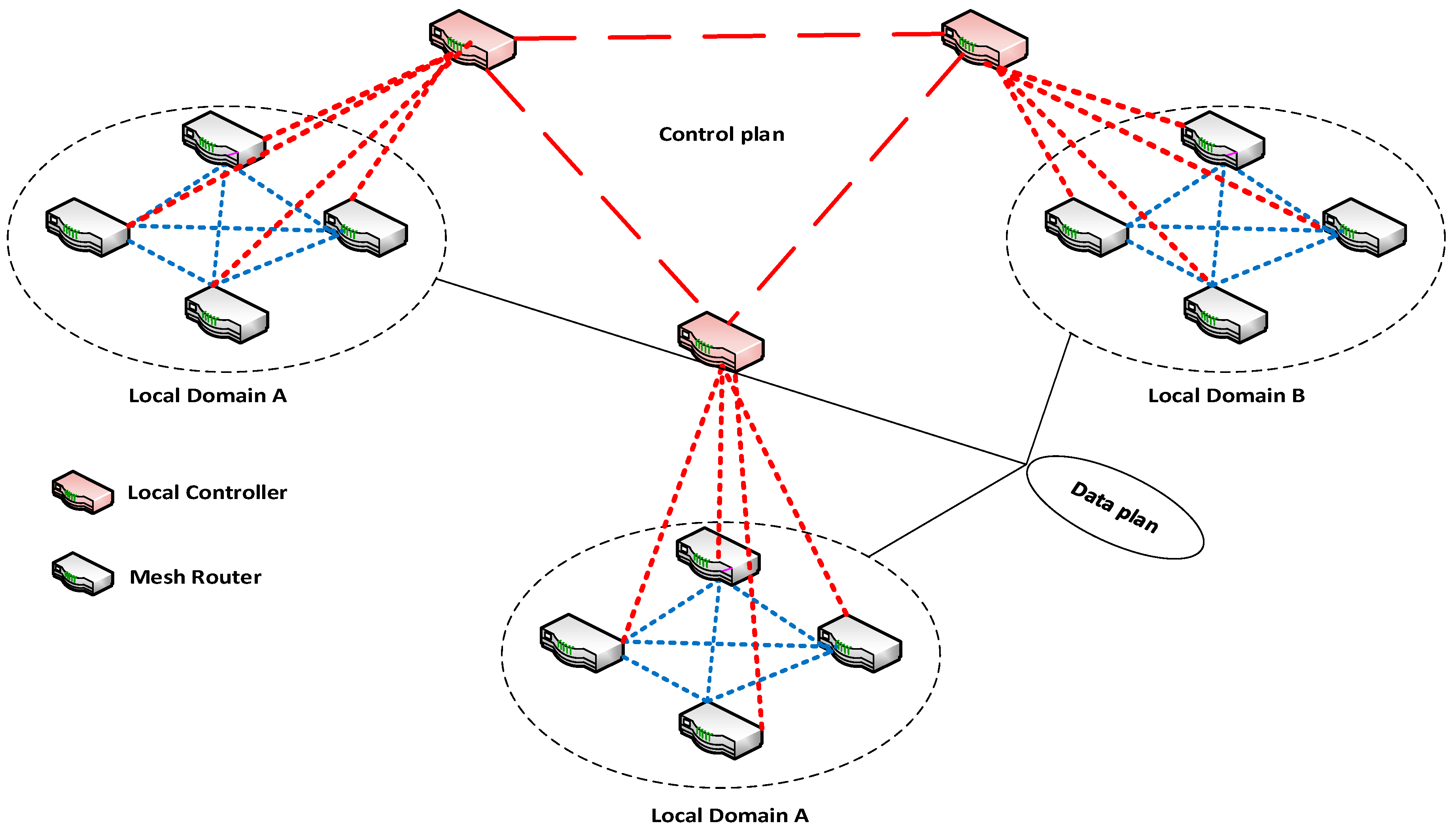 Future Internet | Free Full-Text | Software Defined Wireless Mesh Network  Flat Distribution Control Plane