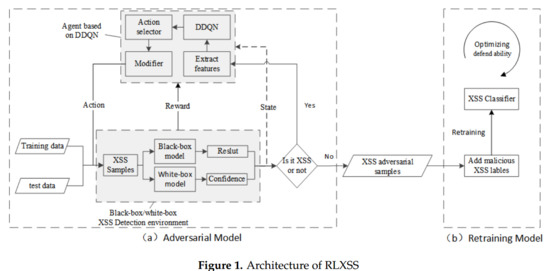 Future Internet | Free Full-Text | RLXSS: Optimizing XSS