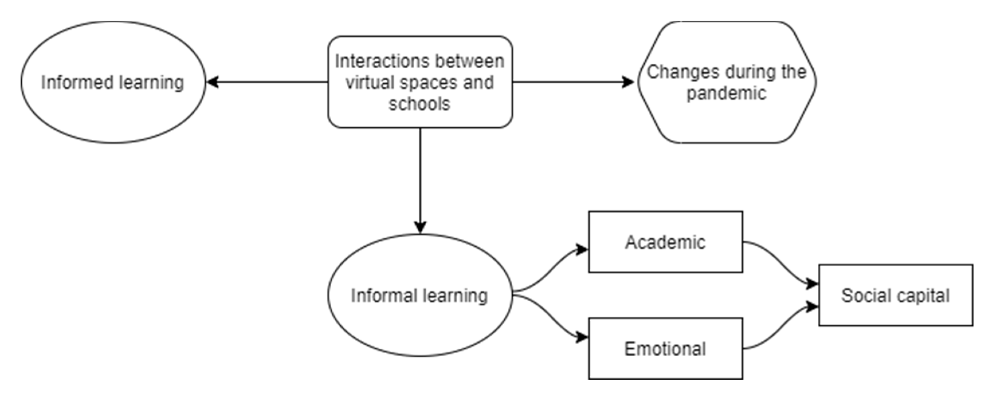 Future Internet   Free Full Text   Interactions between Virtual ...