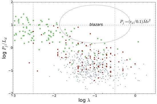 Powers and Magnetization of Blazar Jets