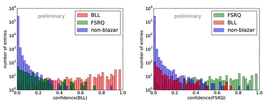 Search for High-Confidence Blazar Candidates and Their MWL Counterparts in the Fermi-LAT Catalog Using Machine Learning