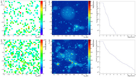 Gamma-Ray Variability Induced by Microlensing on Intermediate Size Structures in Lensed Blazars
