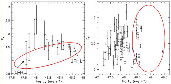 Flaring γ-Ray Emission from High Redshift Blazars