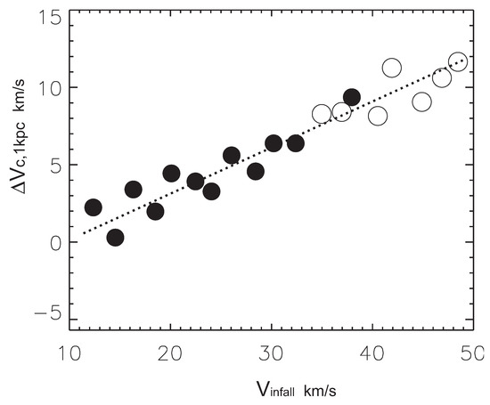 Galaxies Free Full Text Small Scale Problems Of The λcdm Model A Short Review Html