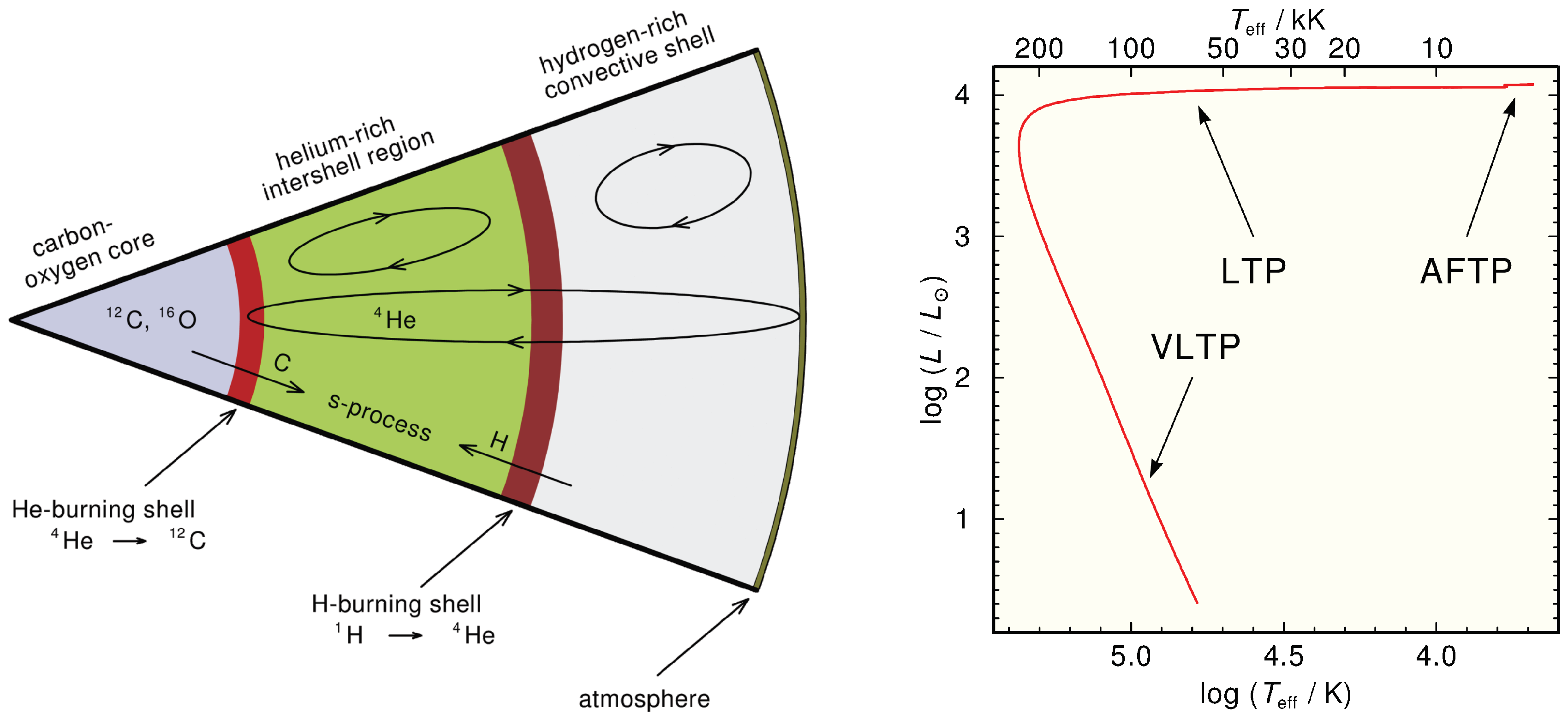 Galaxies | Free Full-Text | Sliding along the Eddington Limit—Heavy
