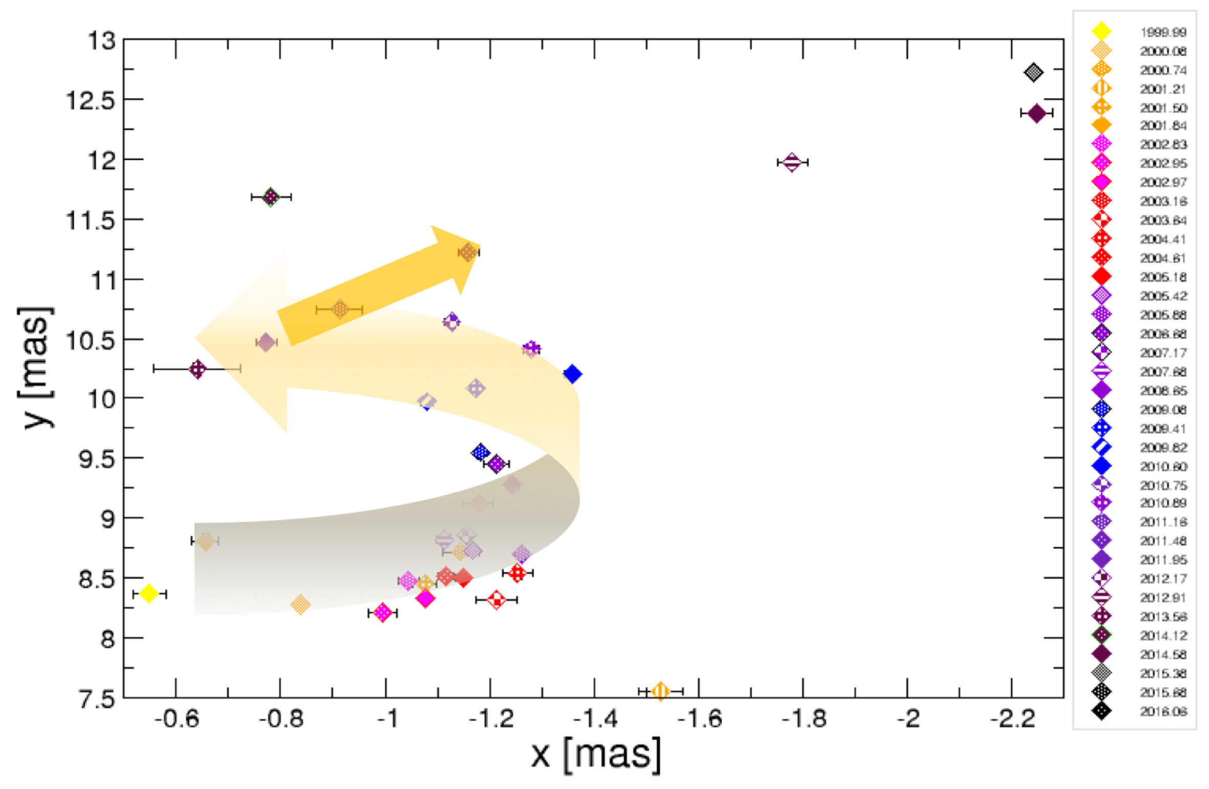 Galaxies | Free Full-Text | 3C 84: Observational Evidence