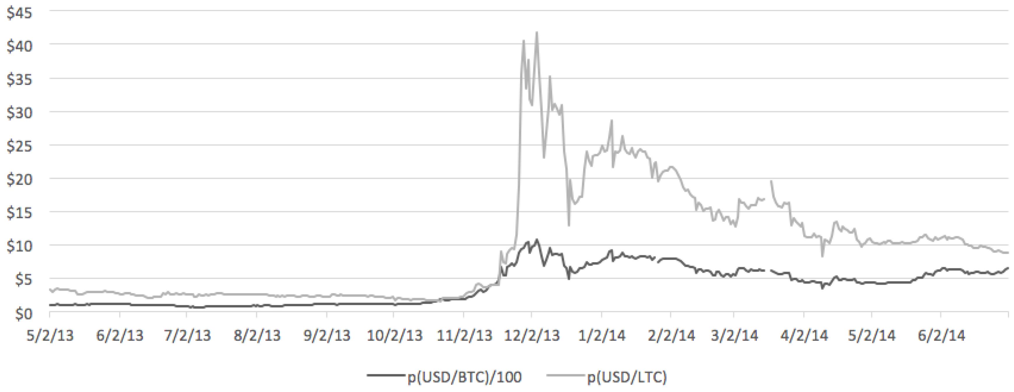 Solana (SOL) verso USD valore? Secondo analisti è undervalued