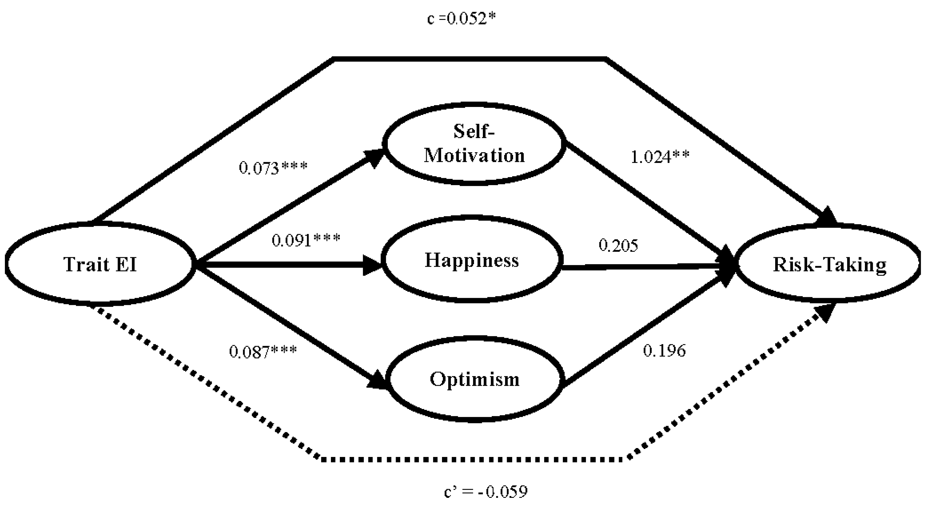 games full text trait emotional intelligence is related no