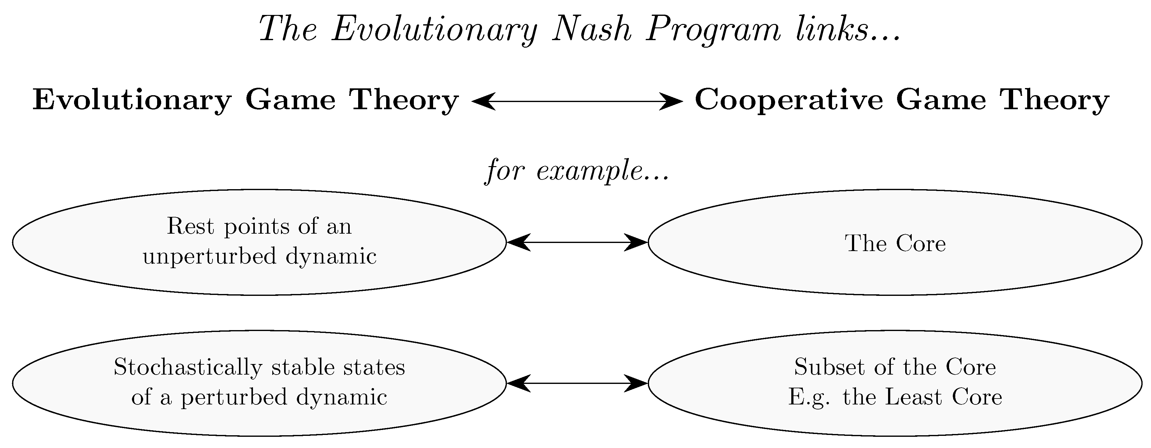 Games   Free Full-Text   Evolutionary Game Theory: A
