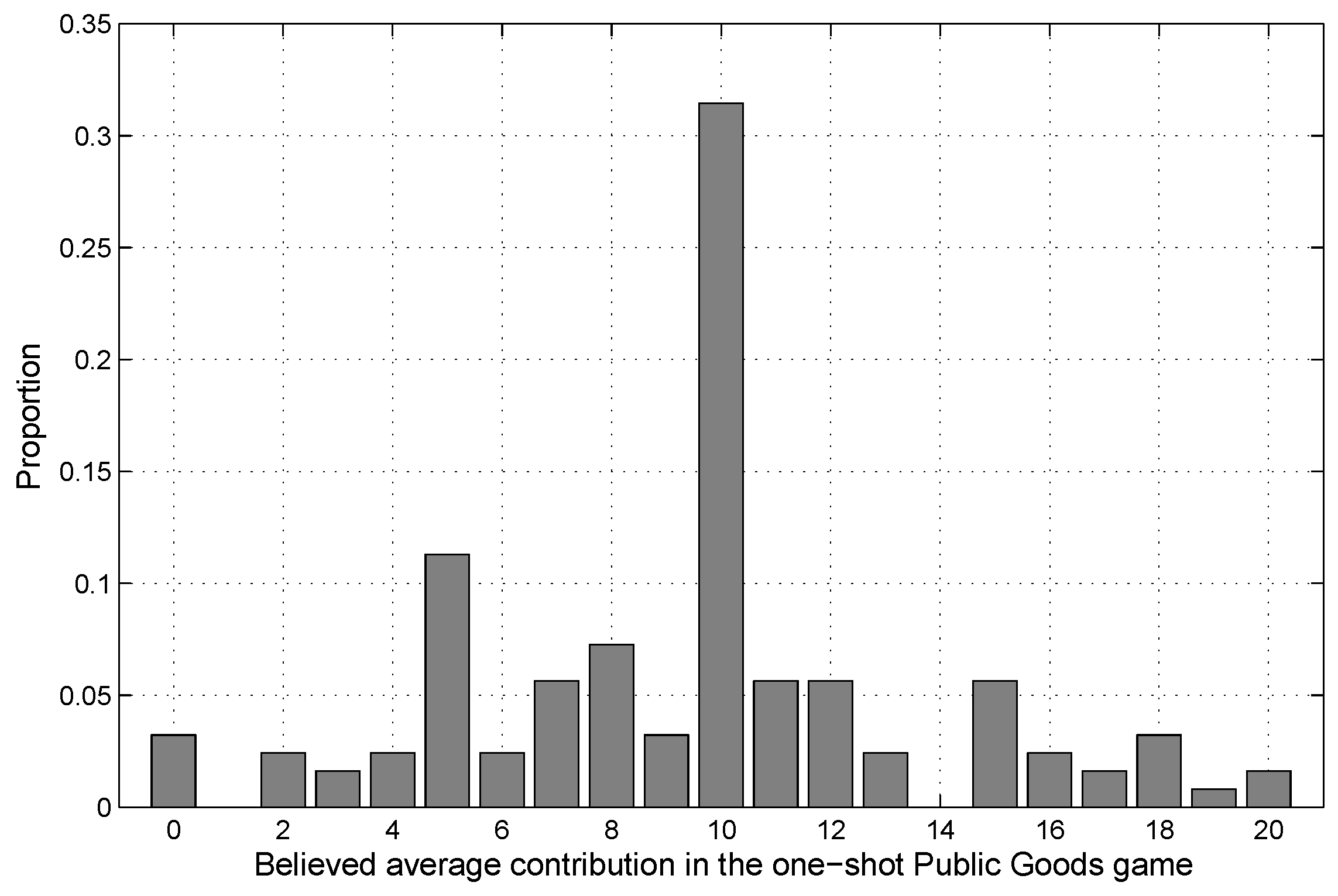 Games Free Full Text Explaining Cooperative Behavior In Public Goods Games How Preferences And Beliefs Affect Contribution Levels