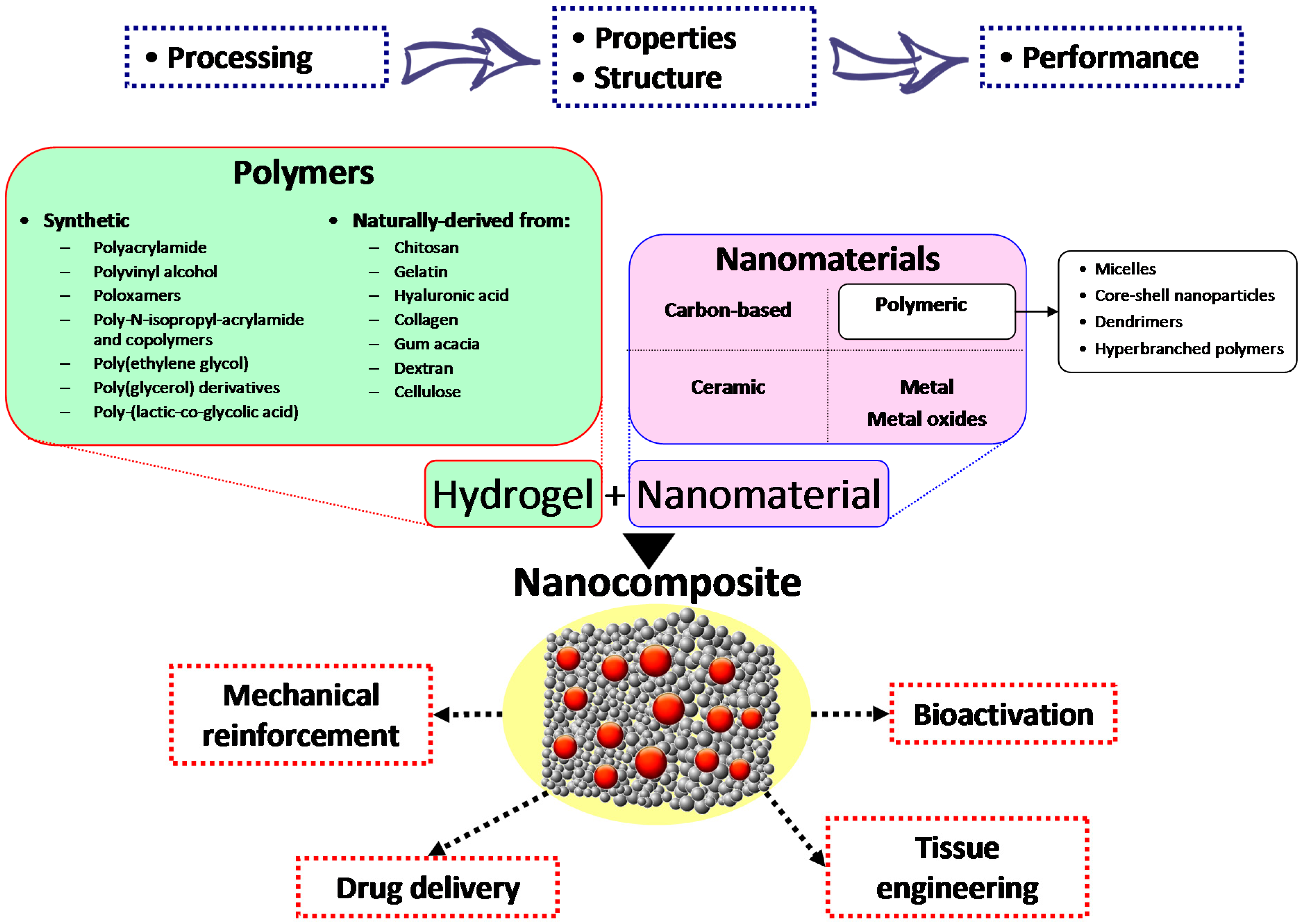 Gels Free Full Text Nanoparticle Integrated Hydrogels