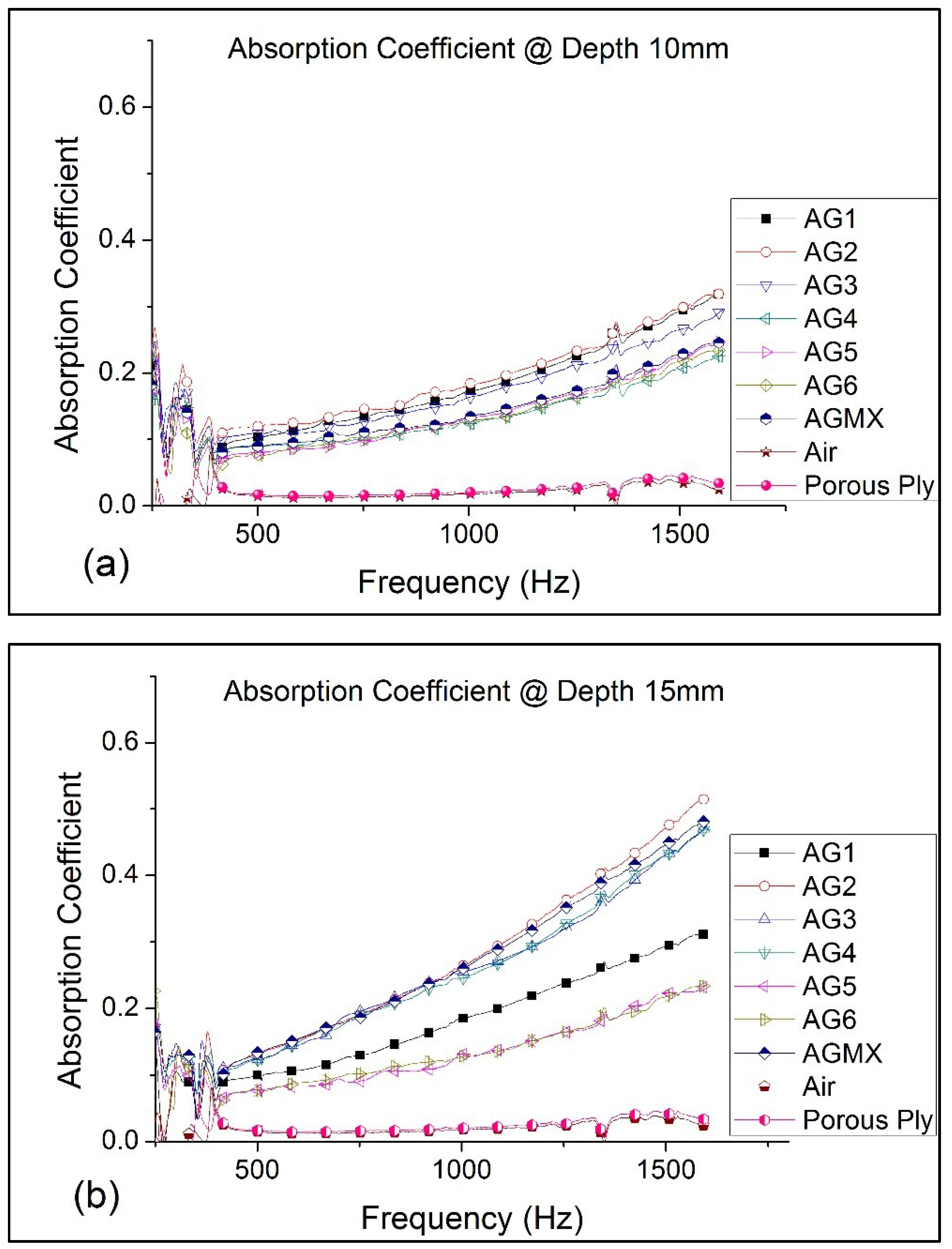 Gels   Free Full-Text   Effect of Granule Sizes on Acoustic
