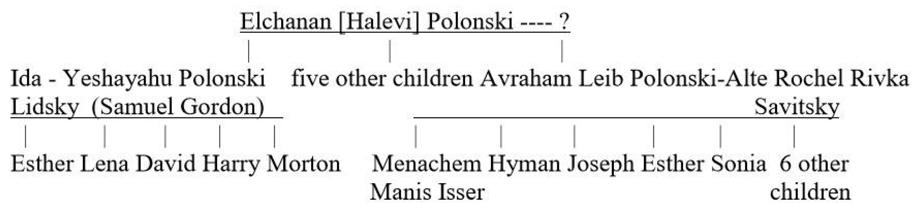 "Genealogy | Free Full-Text | Unearthing the ""Polonskis"": A"