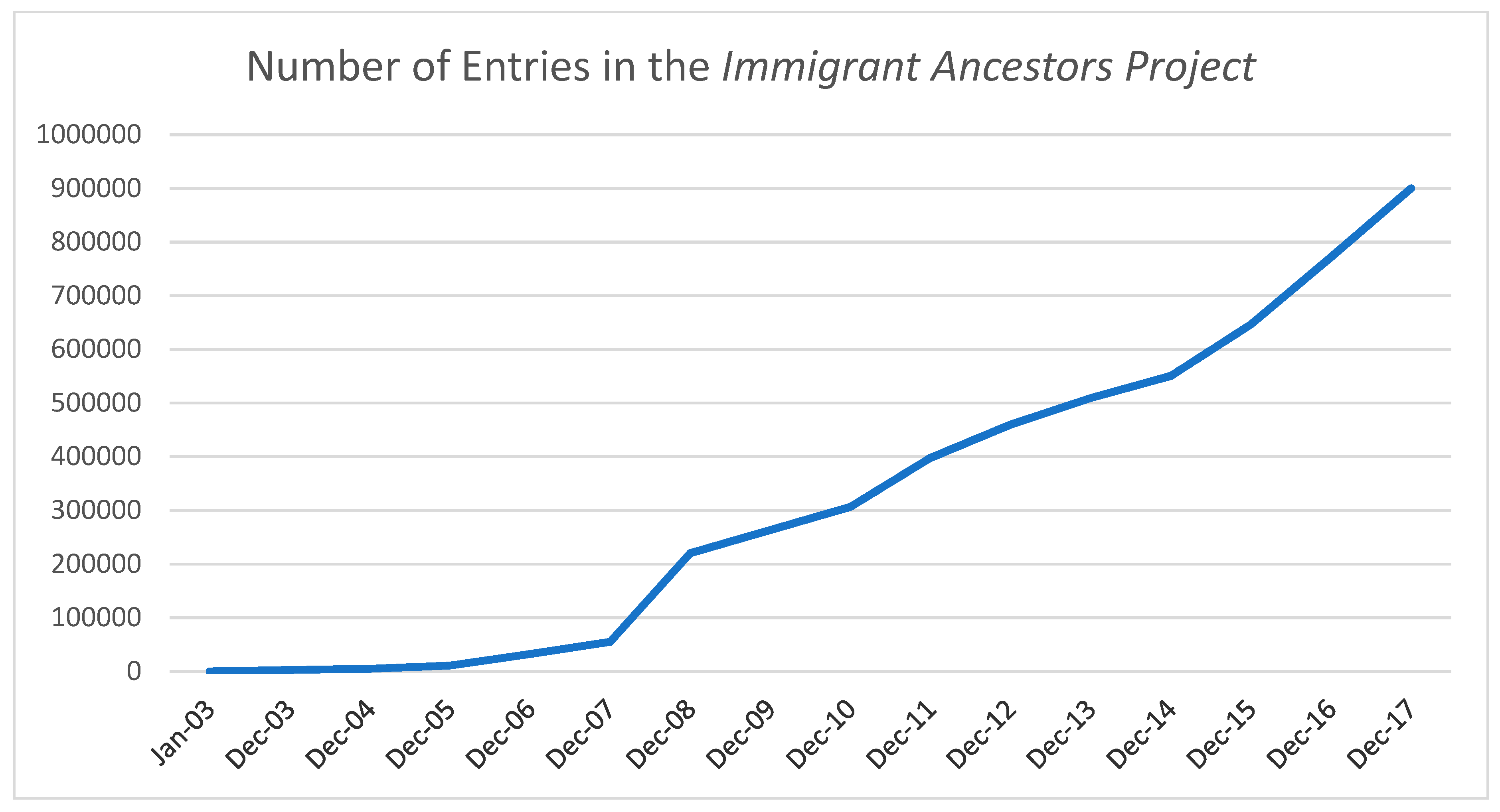 Genealogy | Free Full-Text | The Immigrant Ancestors Project