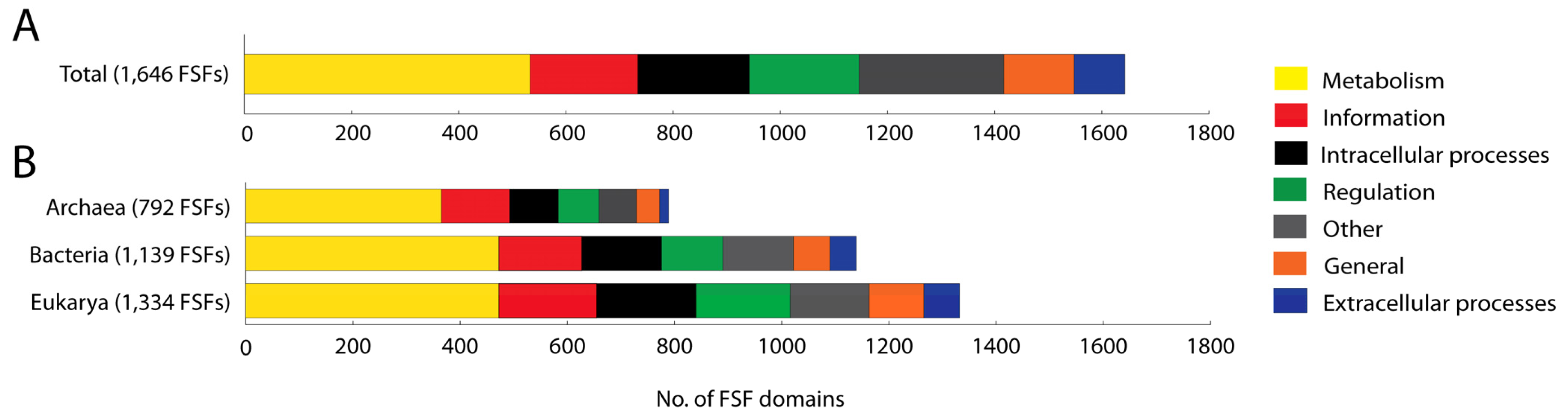 Genes | Free Full-Text | Annotation of Protein Domains Reveals
