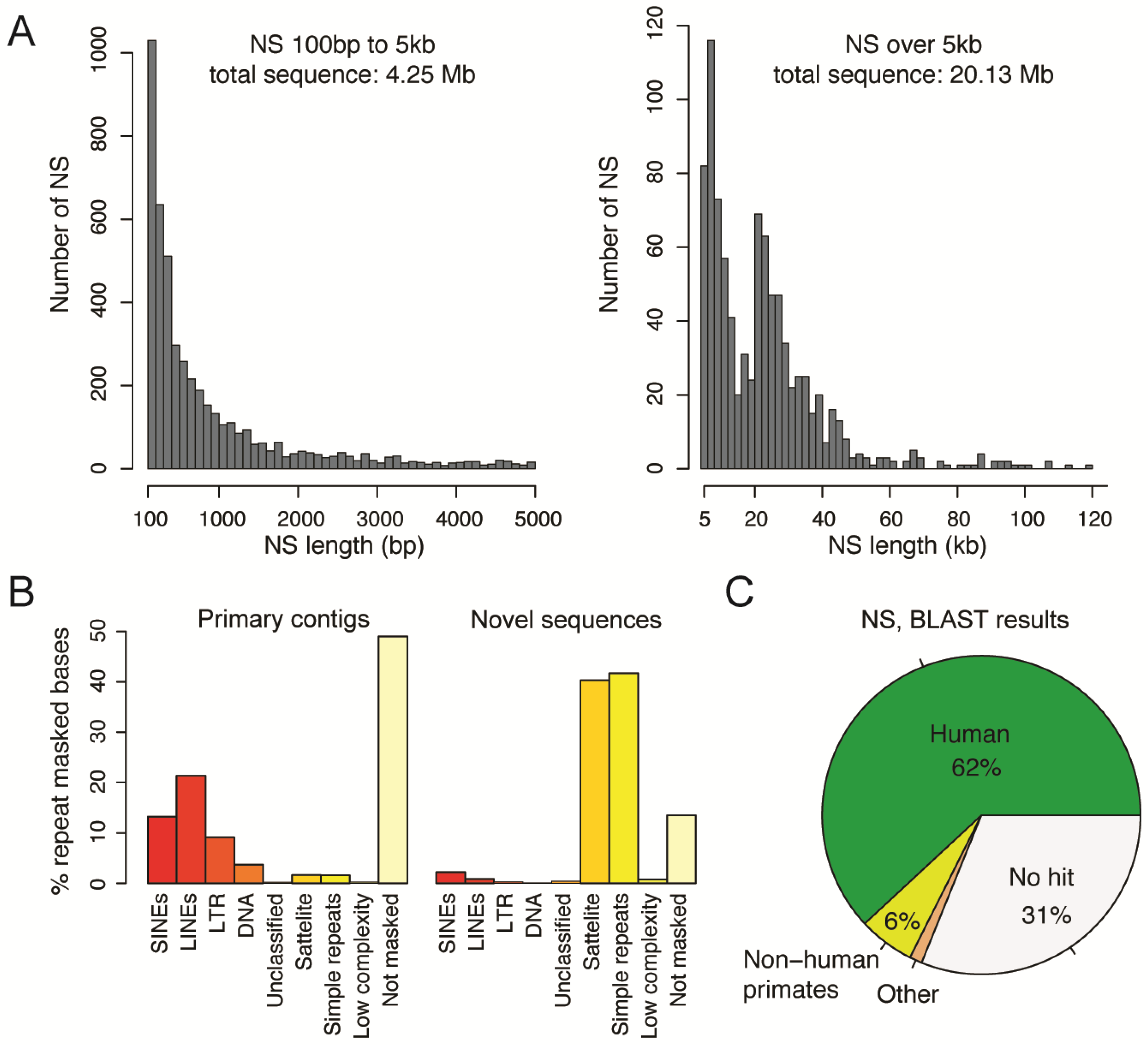 Genes | Free Full-Text | De Novo Assembly of Two Swedish