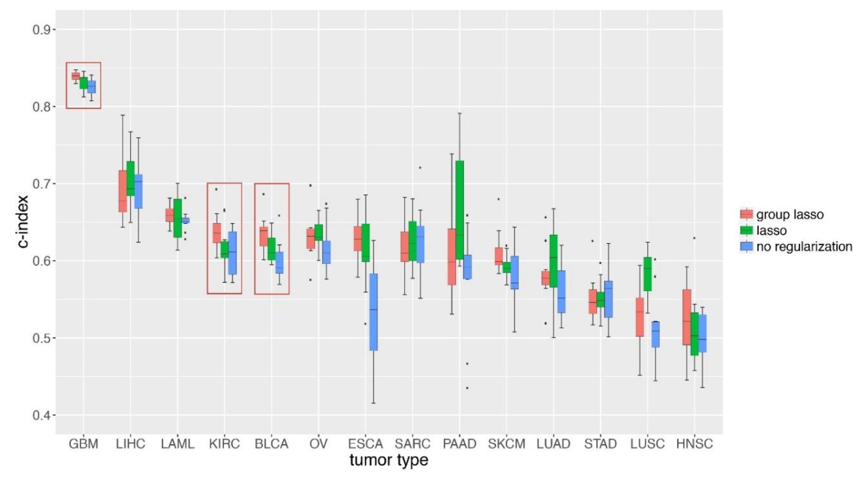 Genes   Free Full-Text   Group Lasso Regularized Deep
