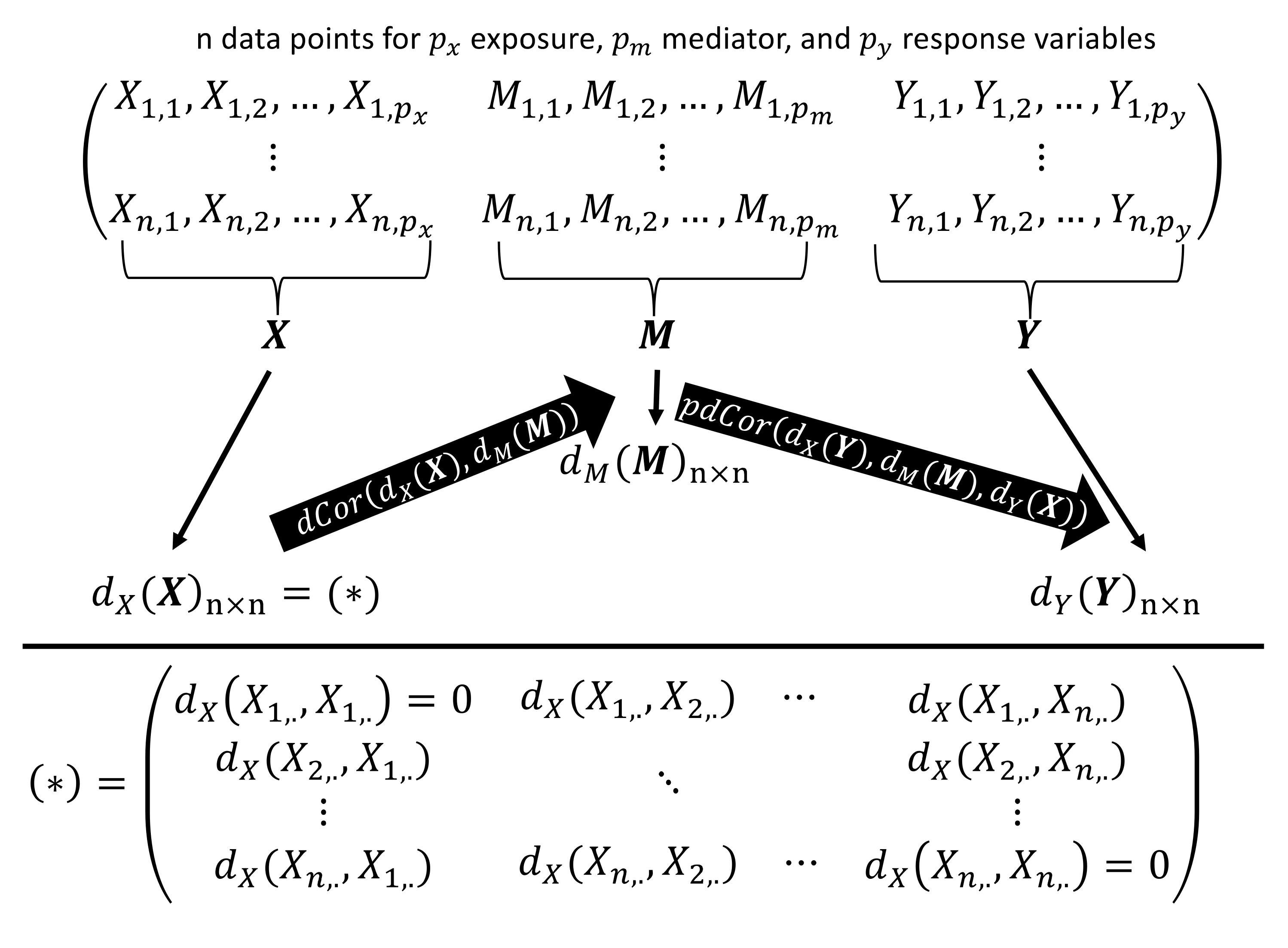 Genes | Free Full-Text | MODIMA, a Method for Multivariate Omnibus