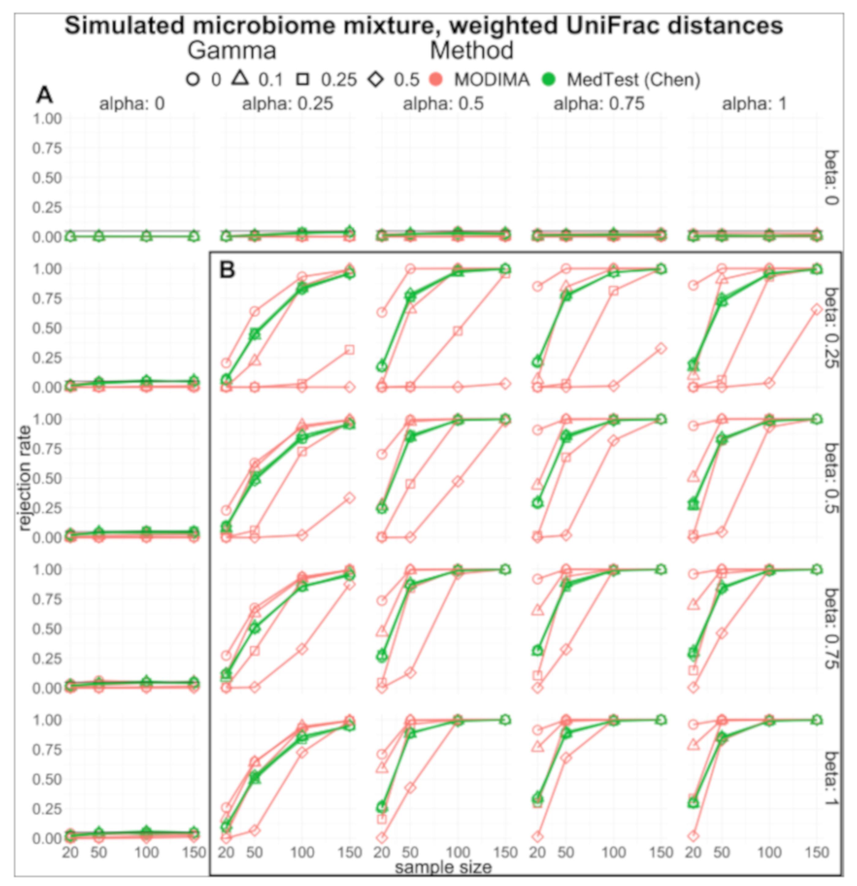 Genes   Free Full-Text   MODIMA, a Method for Multivariate Omnibus