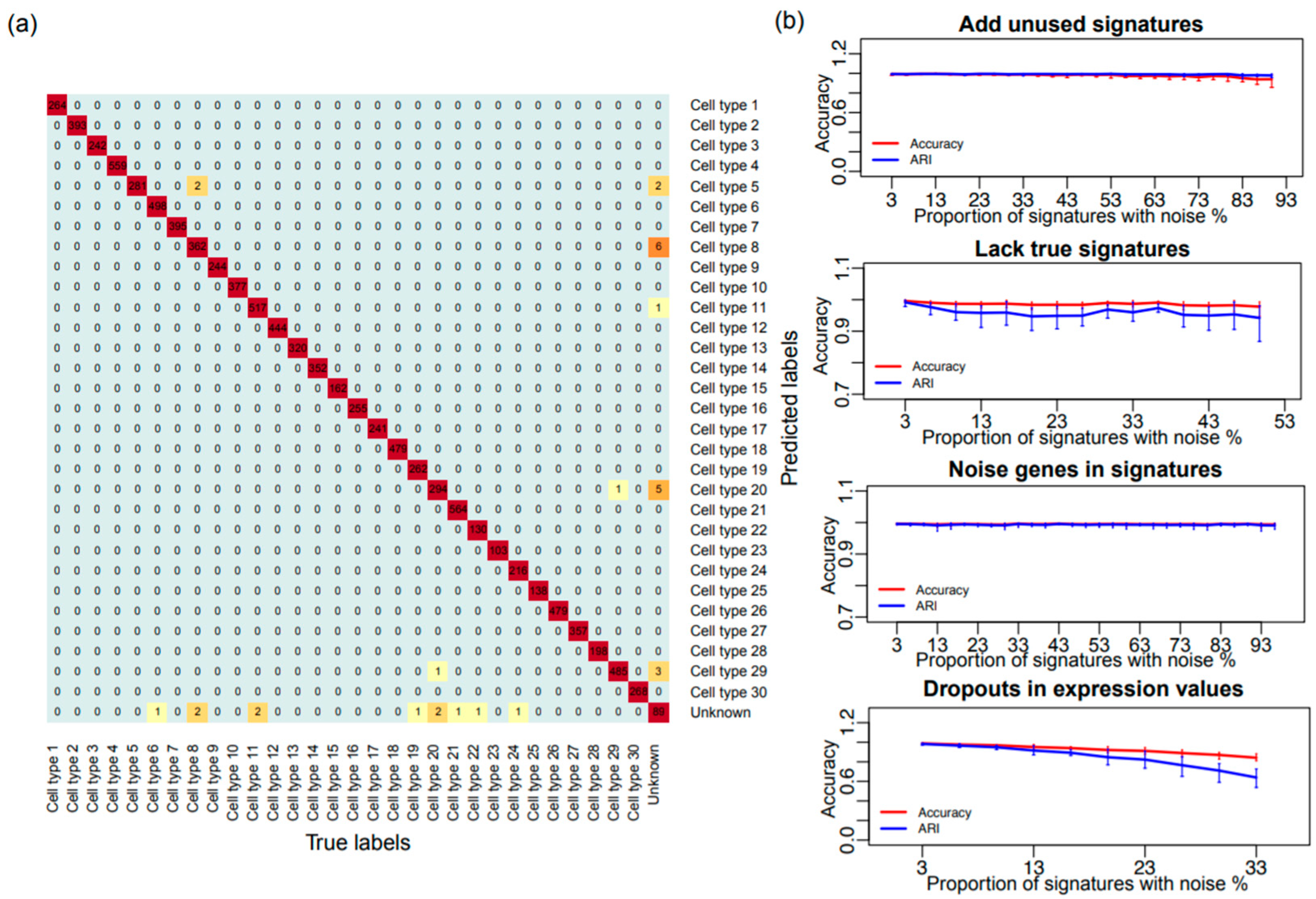 Genes | Free Full-Text | SCINA: A Semi-Supervised Subtyping
