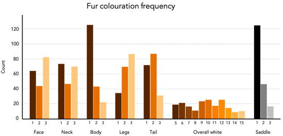 Genomic Regions Associated with Variation in Pigmentation Loss in Saddle Tan Beagles