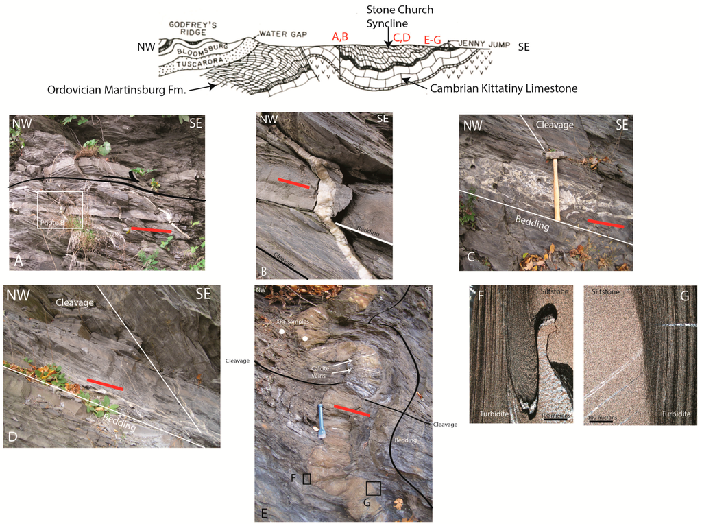 fault gouge dating in the southern appalachians usa Ben van der pluijm fault gouge dating in the southern insights from calcite twinning analysis in the tennessee salient of the southern appalachians, usa.