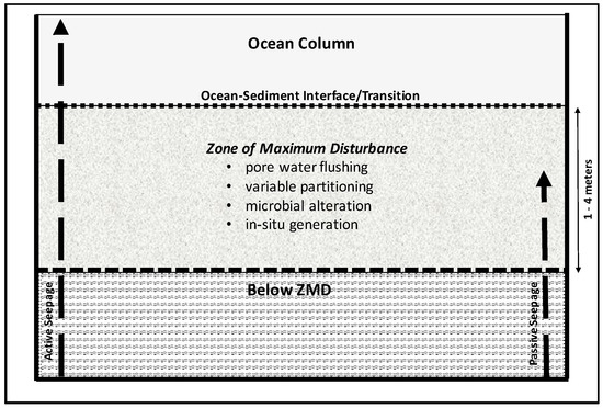 Evaluation of Near-Surface Gases in Marine Sediments to Assess Subsurface Petroleum Gas Generation and Entrapment