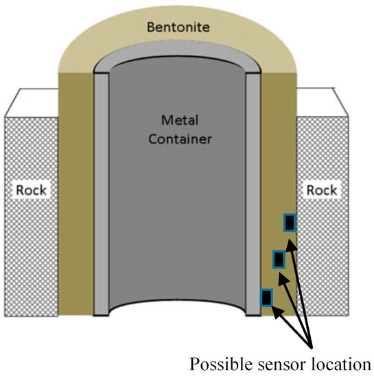 Laboratory Testing of a MEMS Sensor System for In-Situ Monitoring of the Engineered Barrier in a Geological Disposal Facility