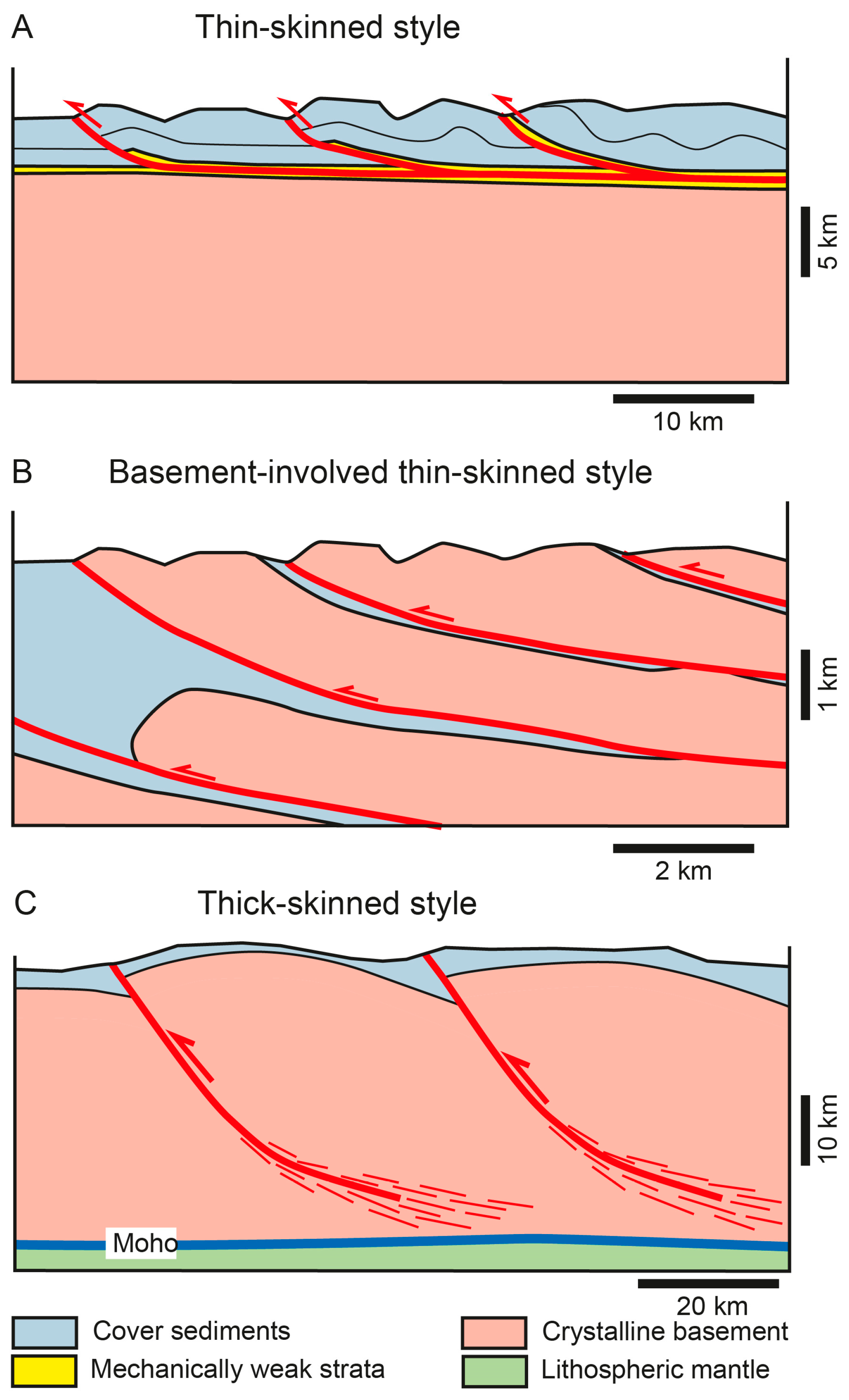 Geosciences | Free Full-Text | Thick-Skinned and Thin-Skinned