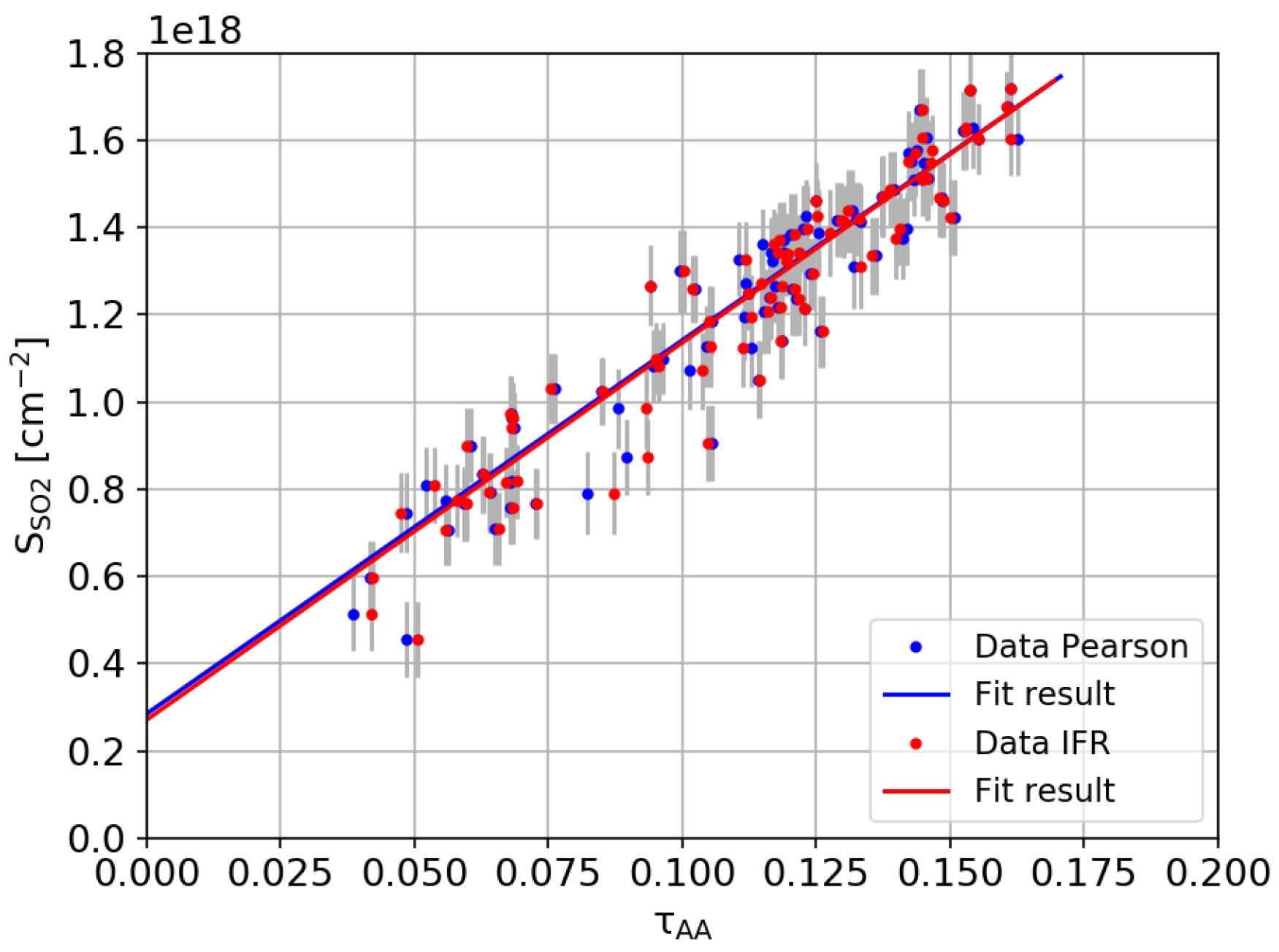 Geosciences | Free Full-Text | Pyplis–A Python Software