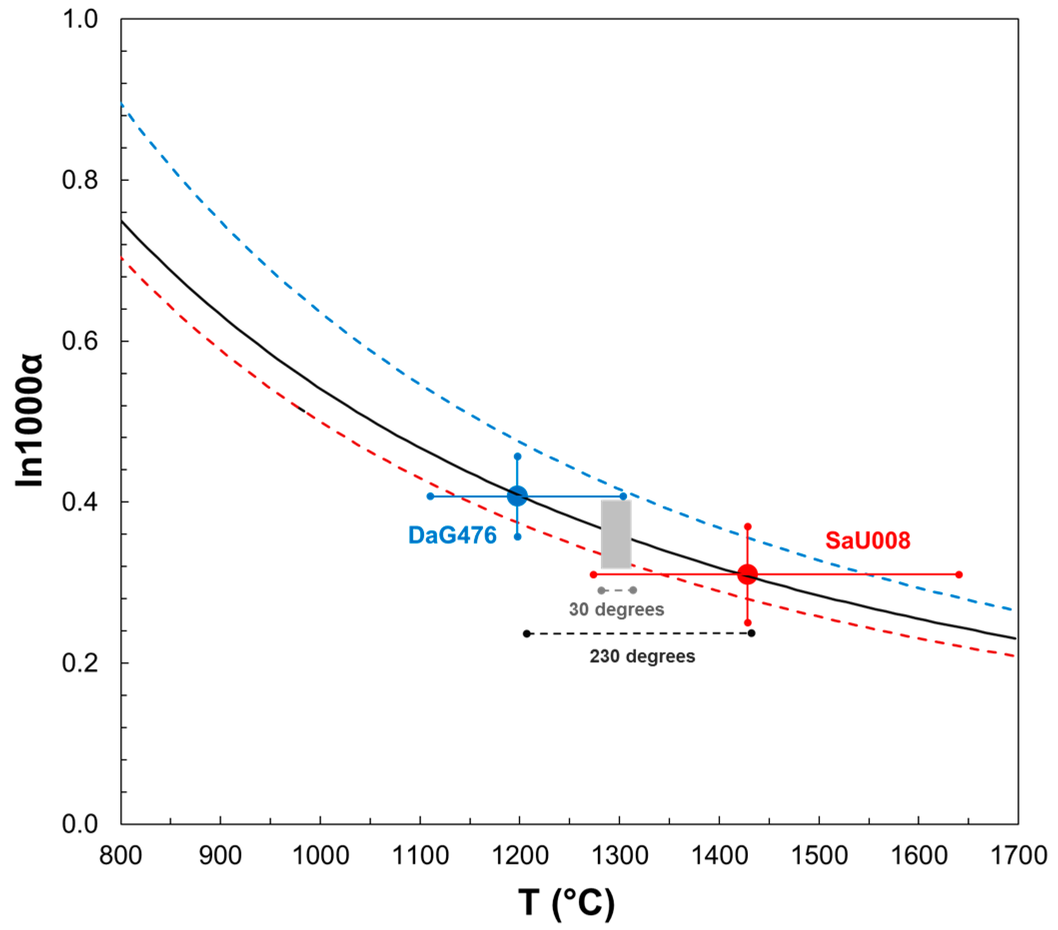 Geosciences free full text oxygen isotope thermometry of dag geosciences 08 00015 g003 pooptronica
