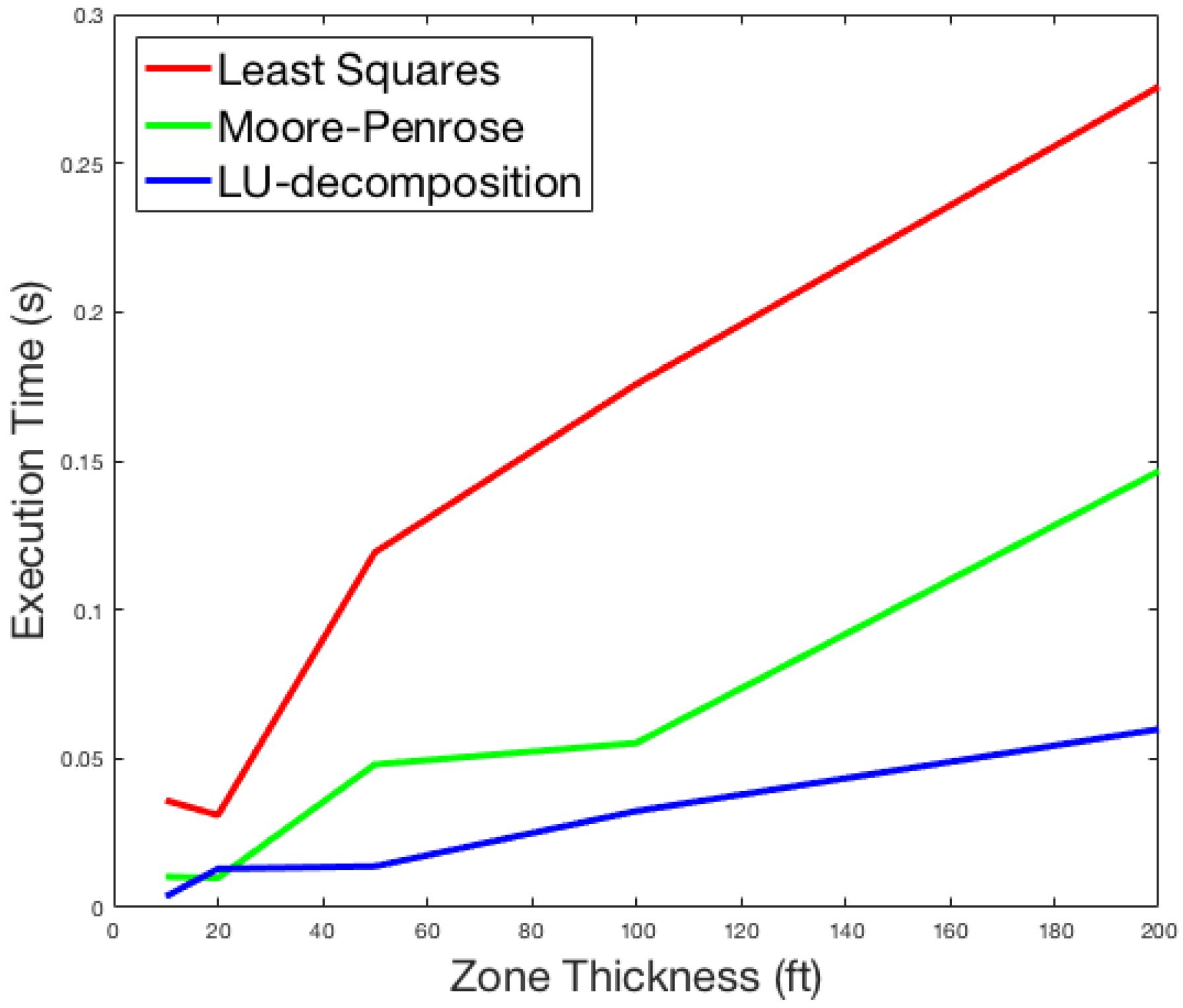 Geosciences | Free Full-Text | MinInversion: A Program for