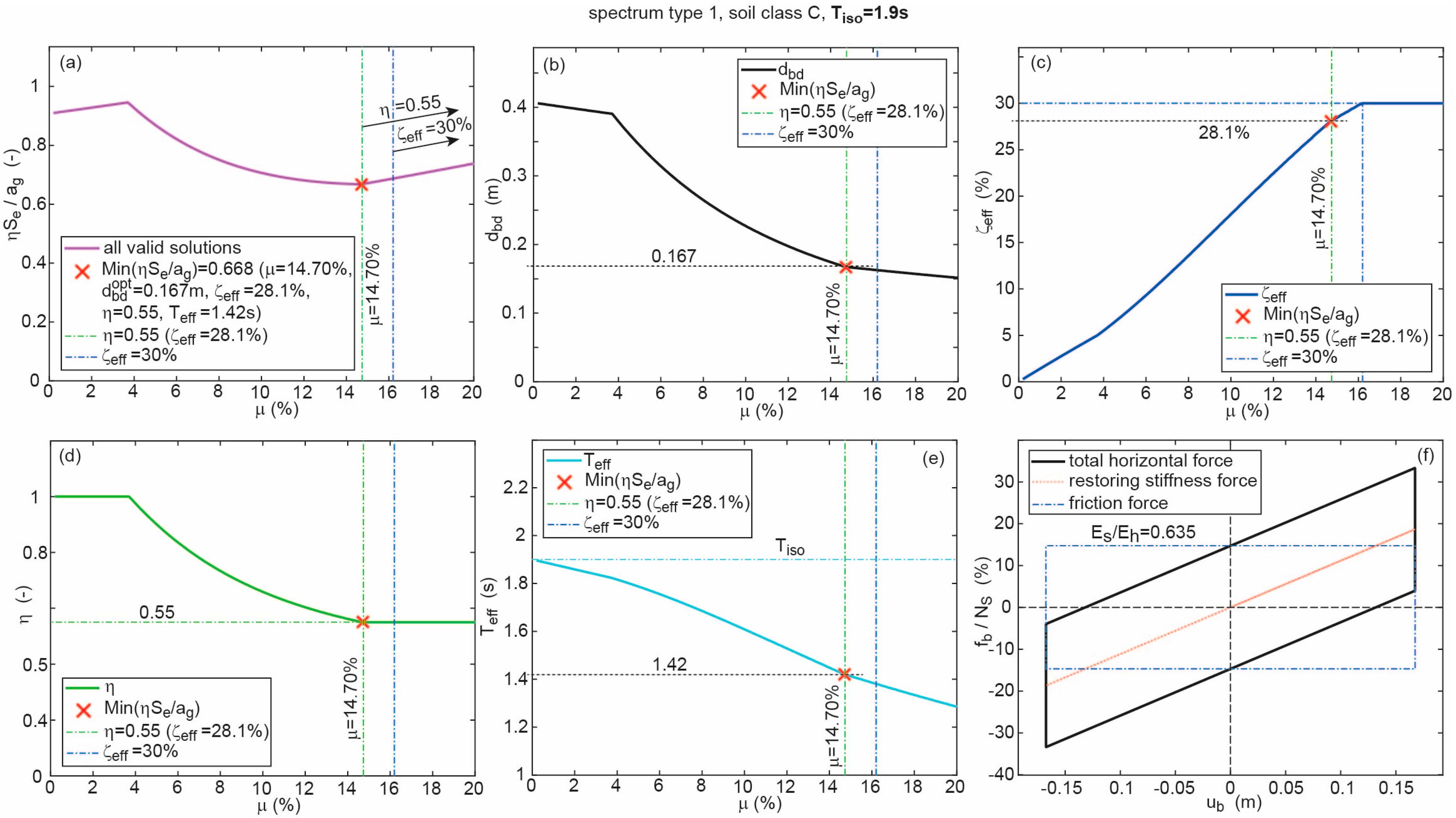 Geosciences   Free Full-Text   Optimum Design of Curved Surface